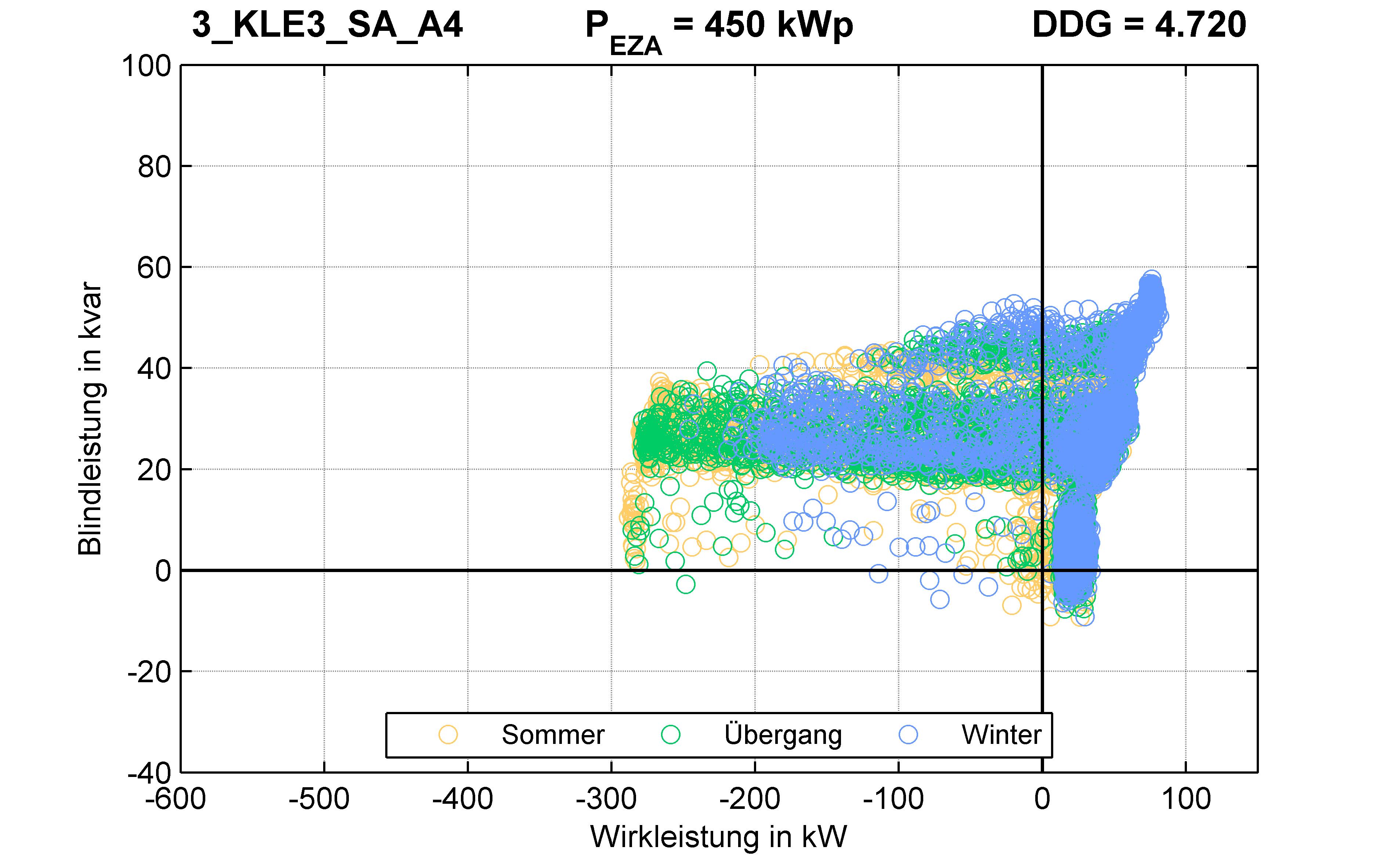 KLE3 | P-Kappung 70% (SA) A4 | PQ-Verhalten