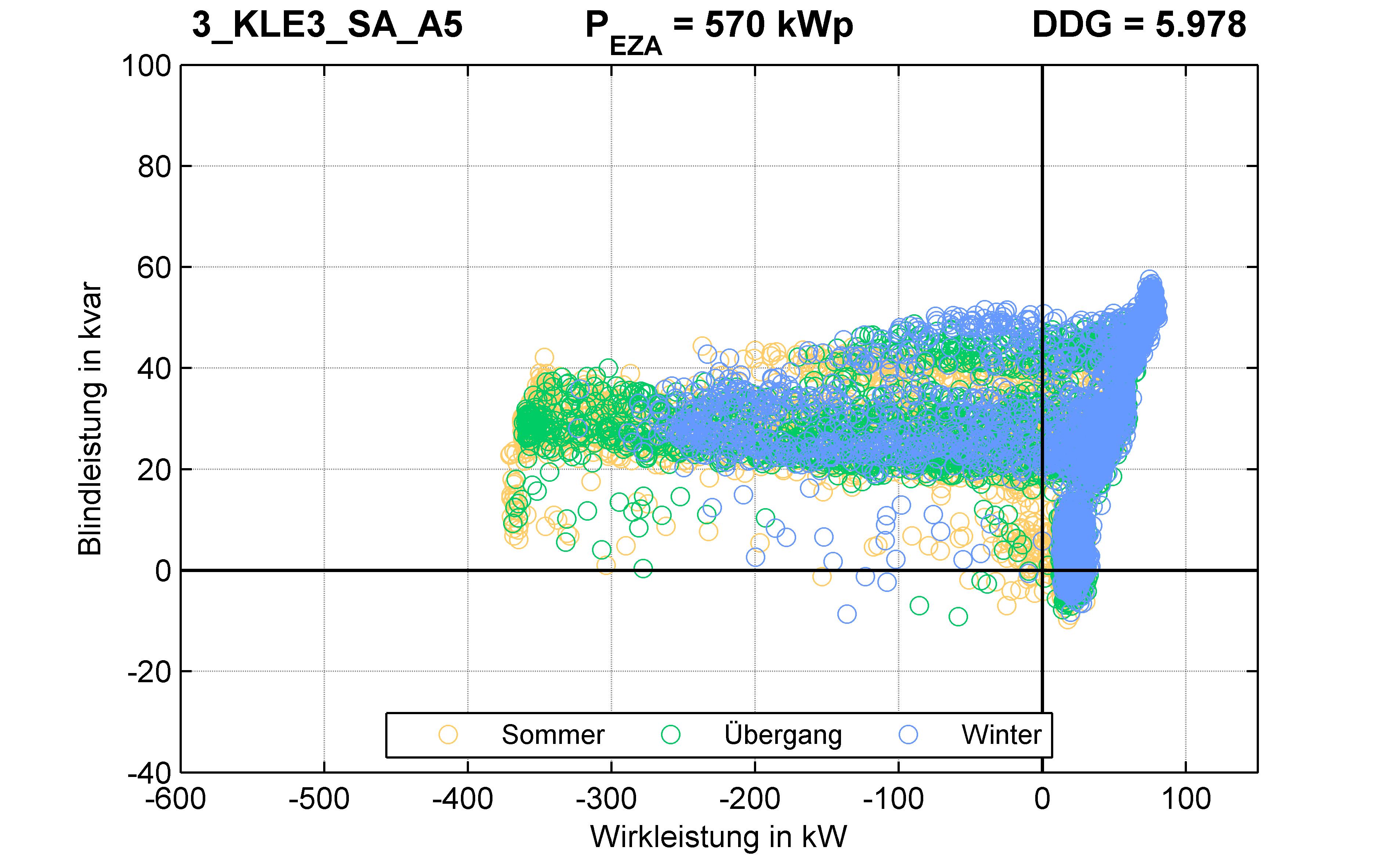 KLE3 | P-Kappung 70% (SA) A5 | PQ-Verhalten