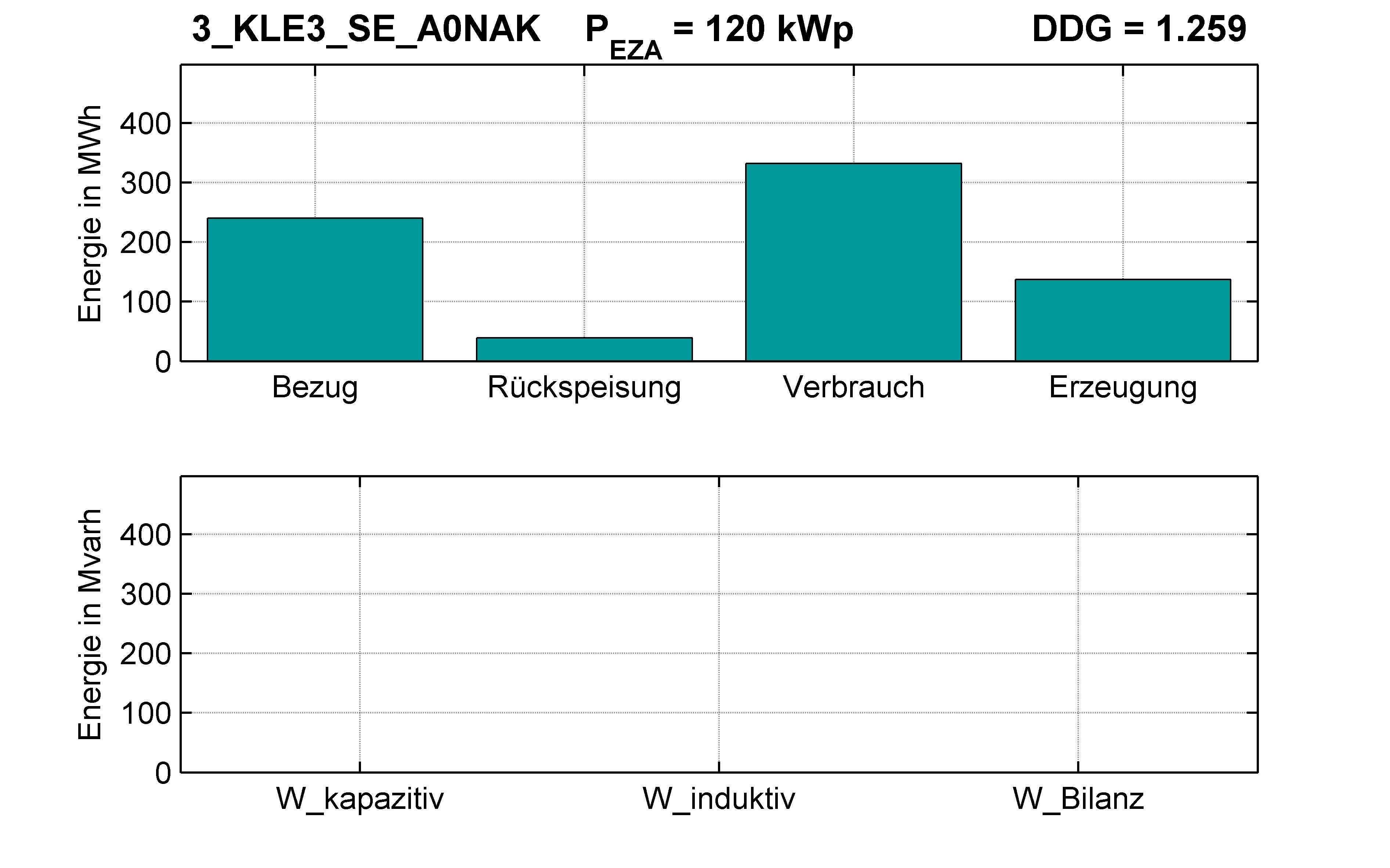 KLE3 | P-Kappung 70% (SE) A0NAK | PQ-Bilanz