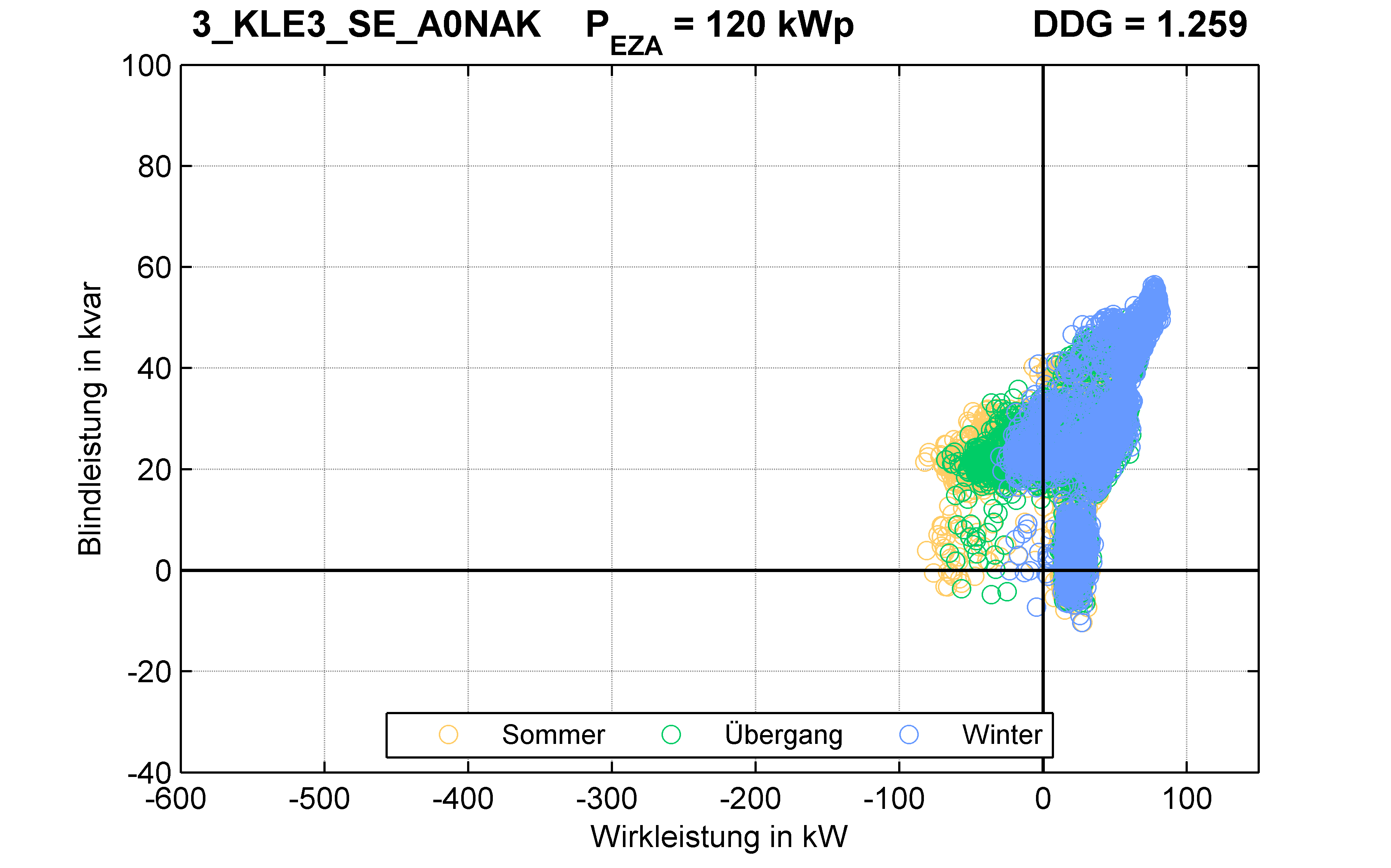 KLE3 | P-Kappung 70% (SE) A0NAK | PQ-Verhalten