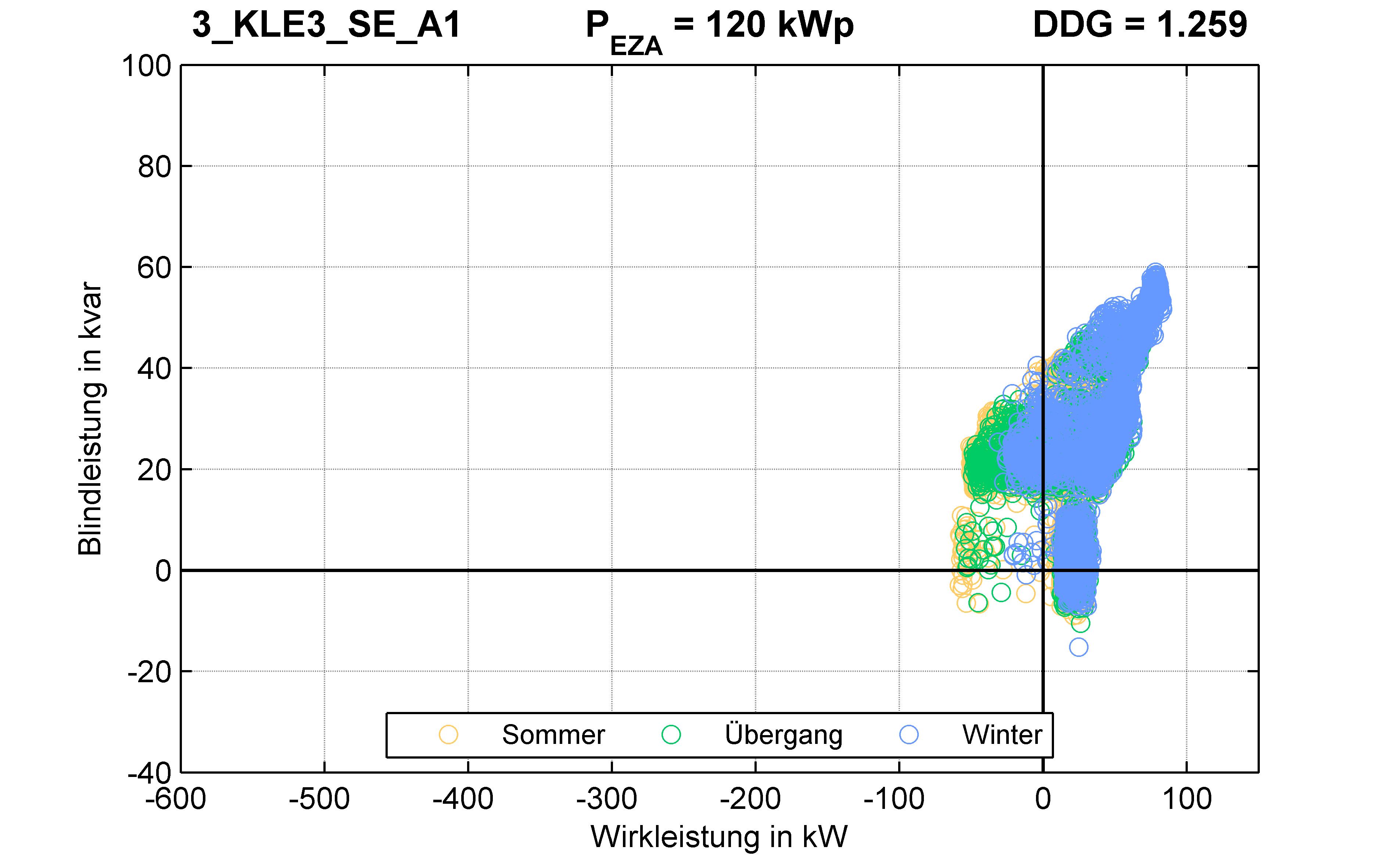 KLE3 | P-Kappung 70% (SE) A1 | PQ-Verhalten