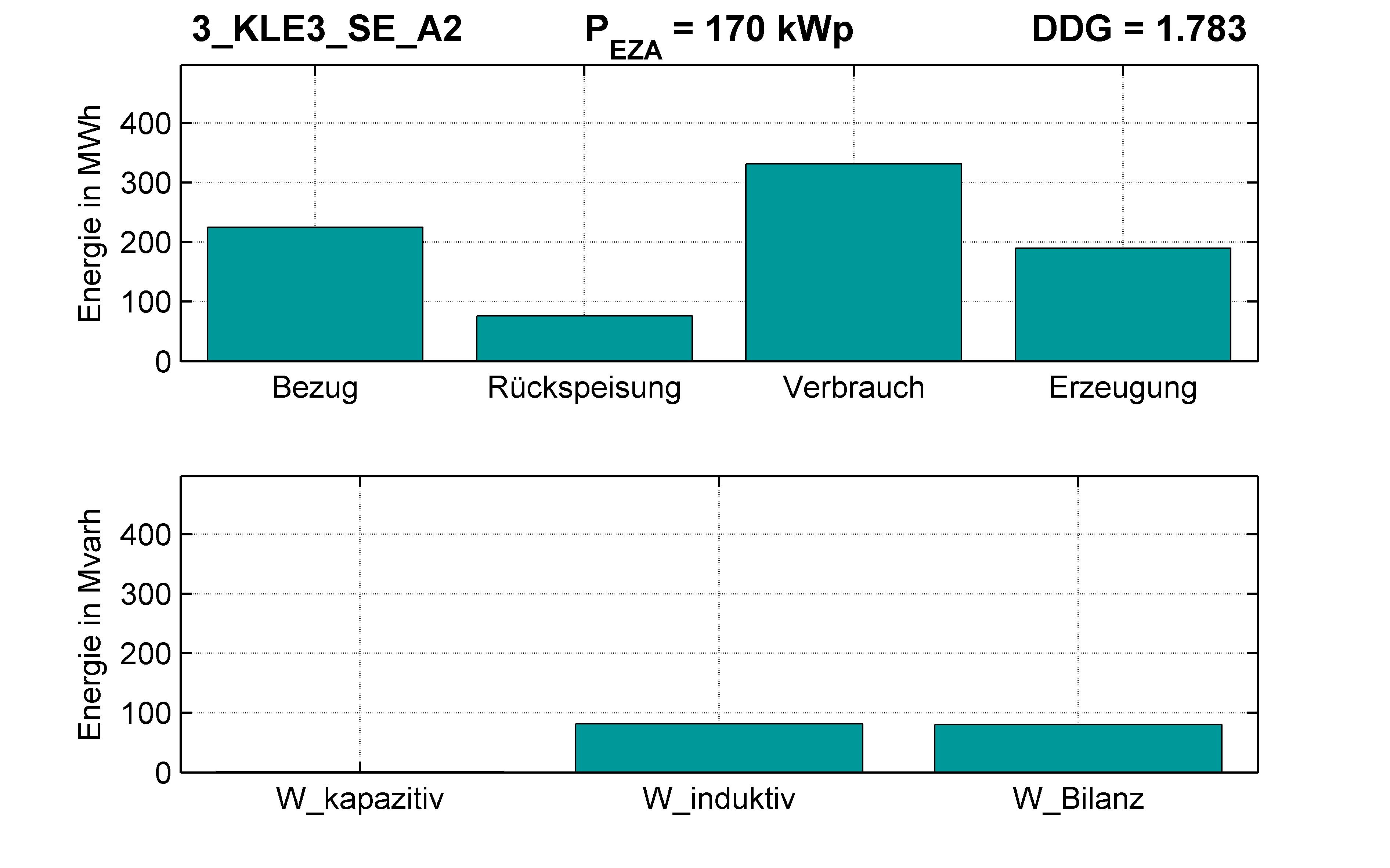 KLE3 | P-Kappung 70% (SE) A2 | PQ-Bilanz