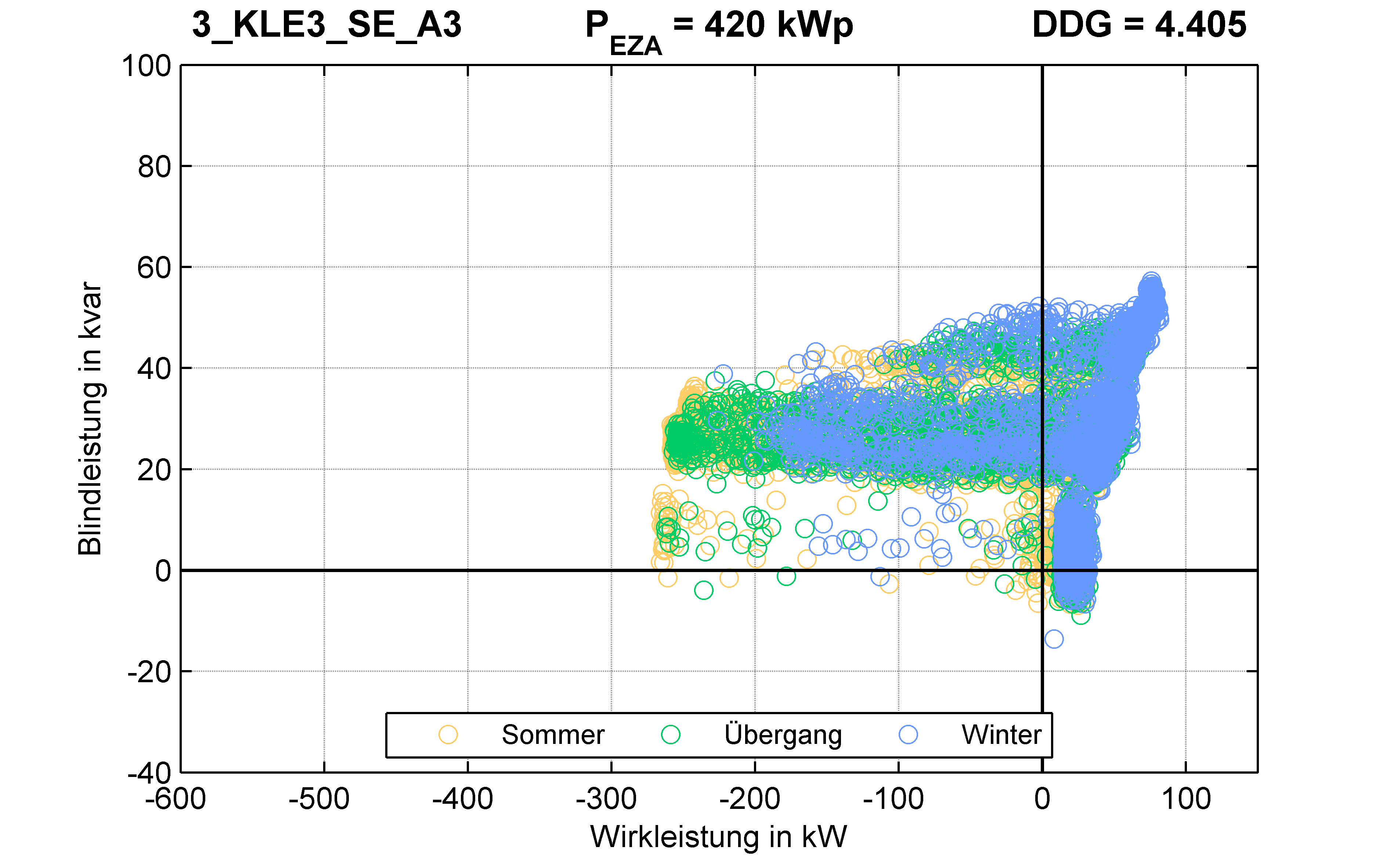 KLE3 | P-Kappung 70% (SE) A3 | PQ-Verhalten