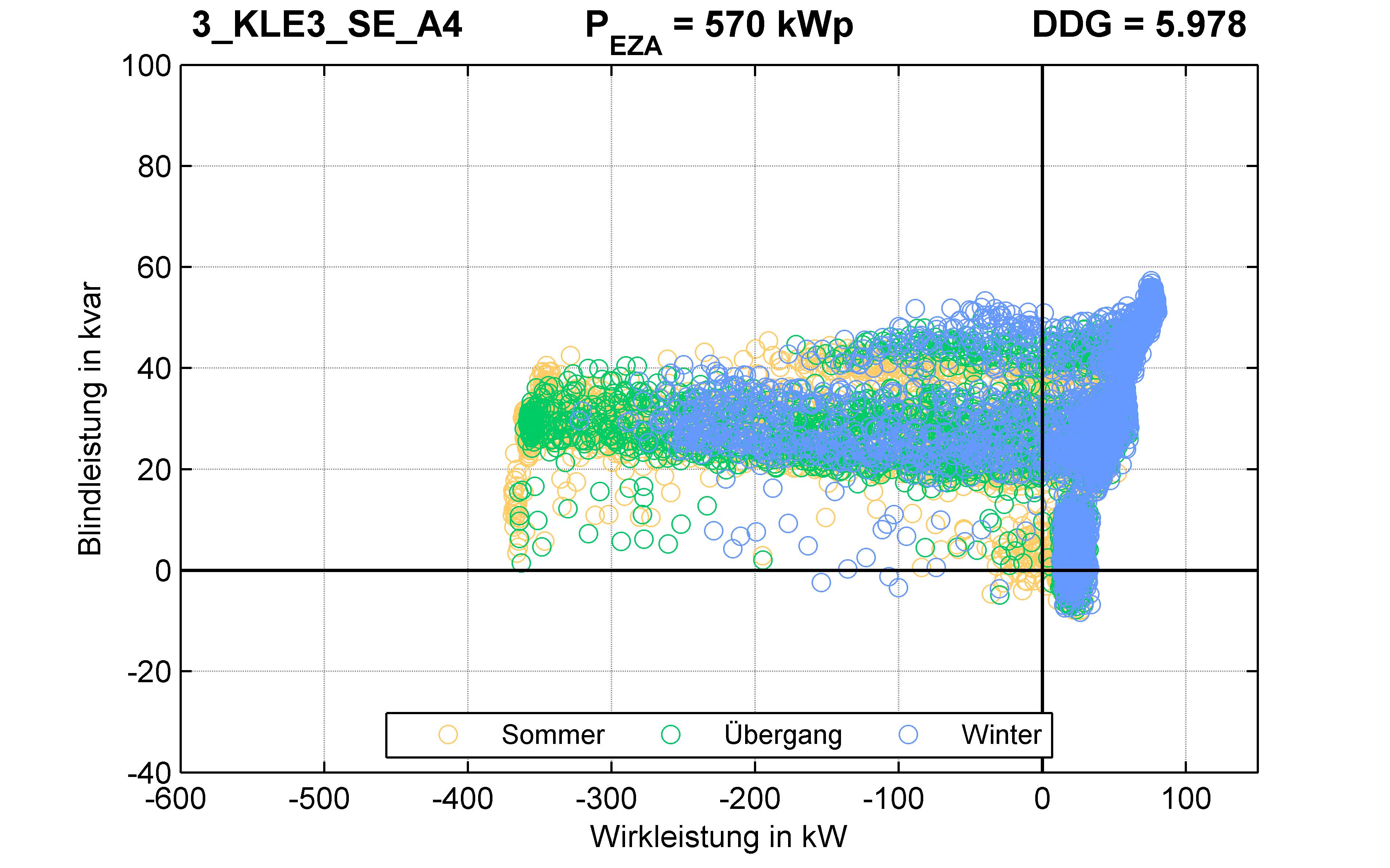 KLE3 | P-Kappung 70% (SE) A4 | PQ-Verhalten
