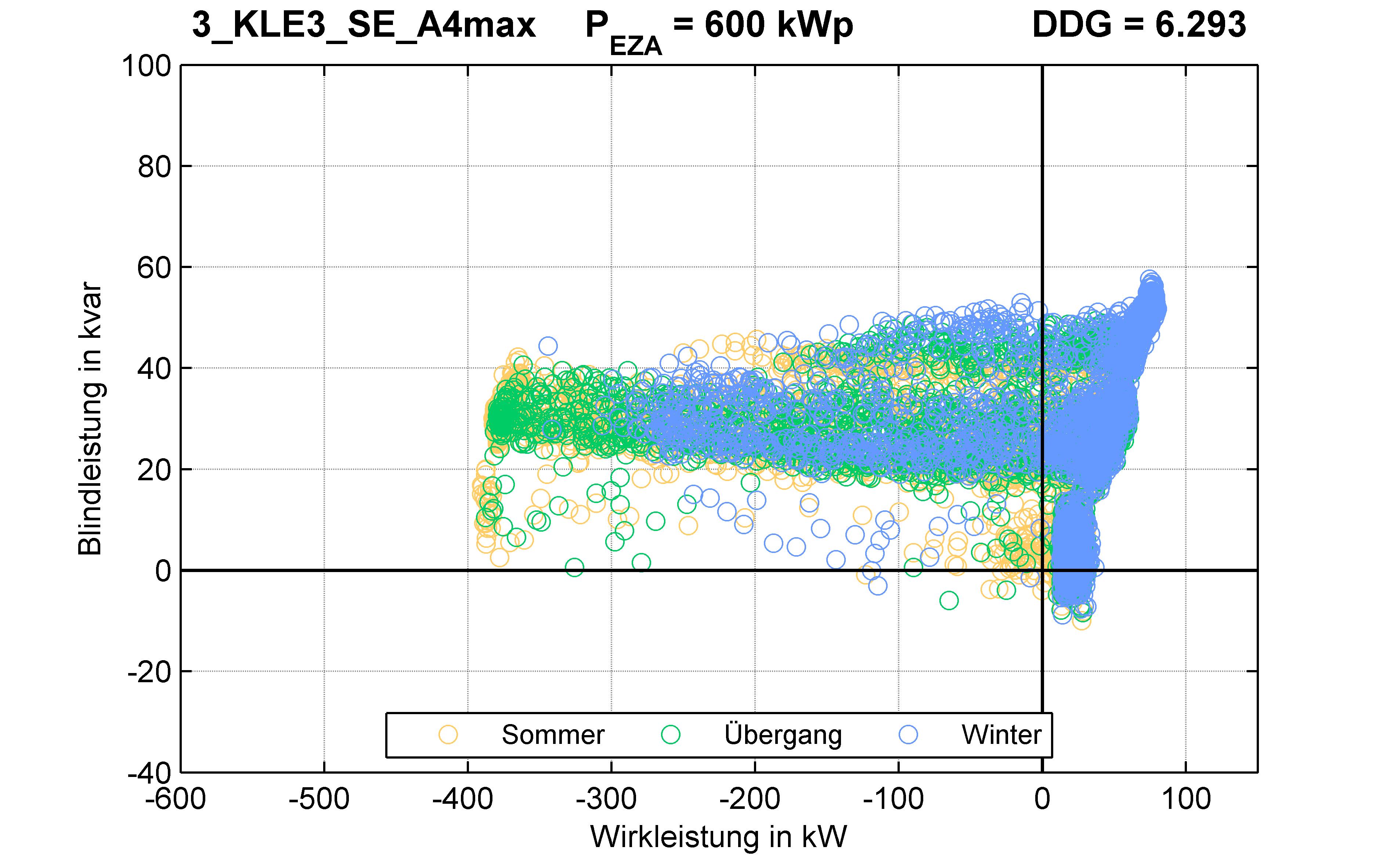 KLE3 | P-Kappung 70% (SE) A4max | PQ-Verhalten