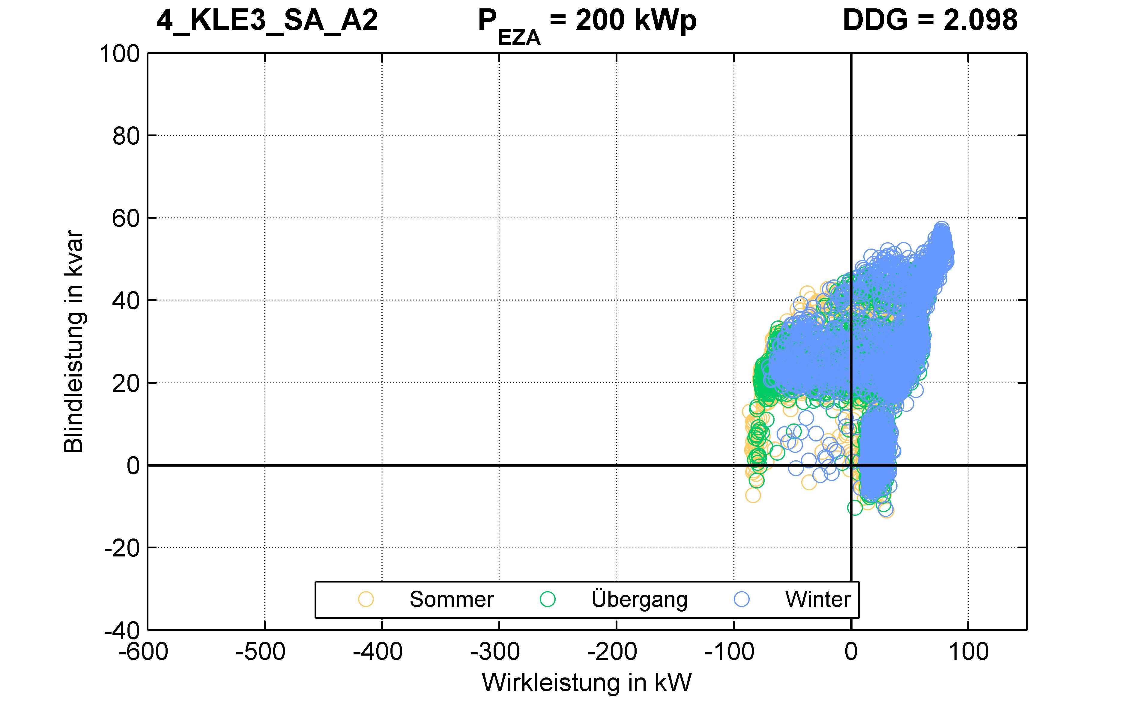 KLE3 | P-Kappung 55% (SA) A2 | PQ-Verhalten