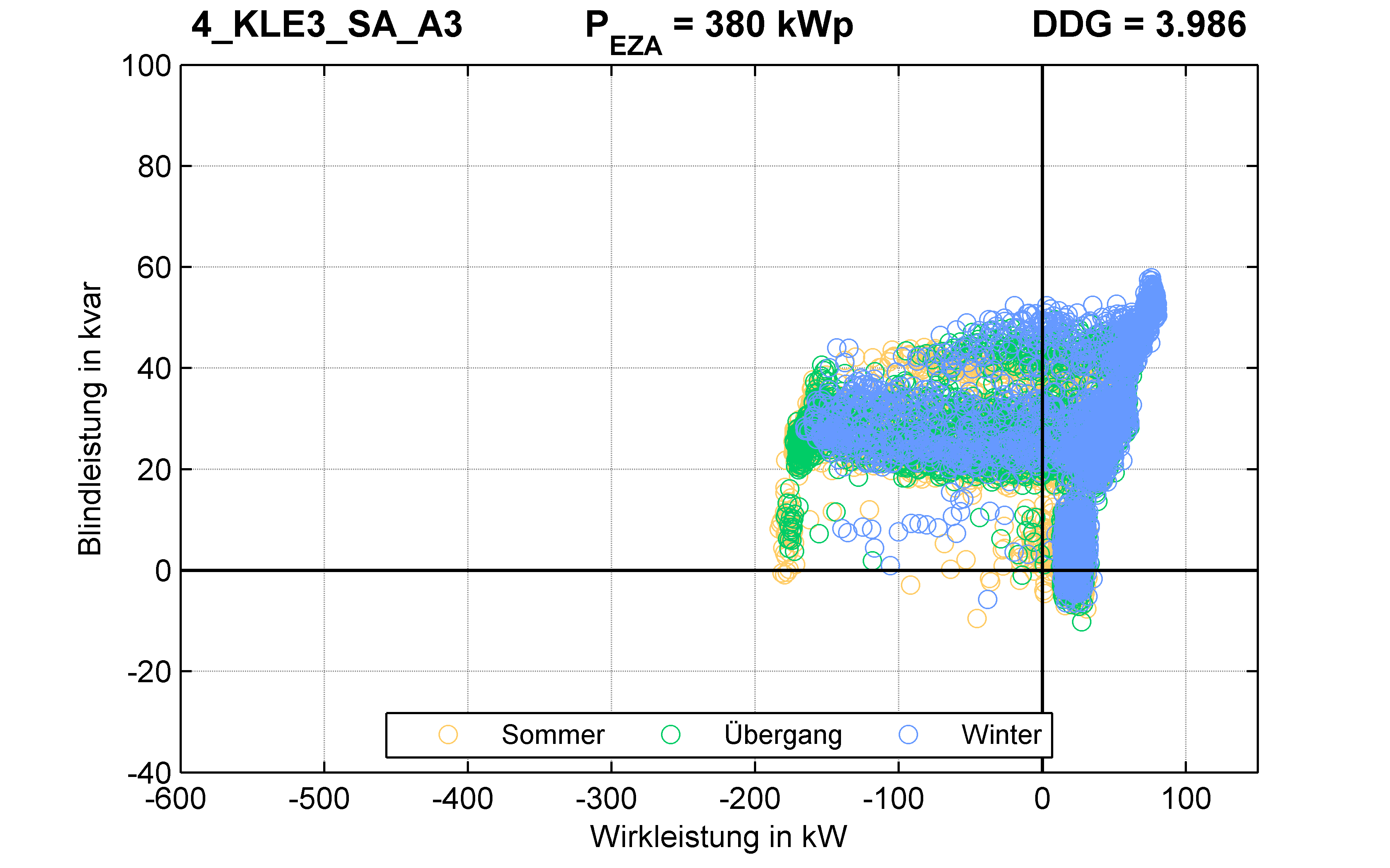 KLE3 | P-Kappung 55% (SA) A3 | PQ-Verhalten