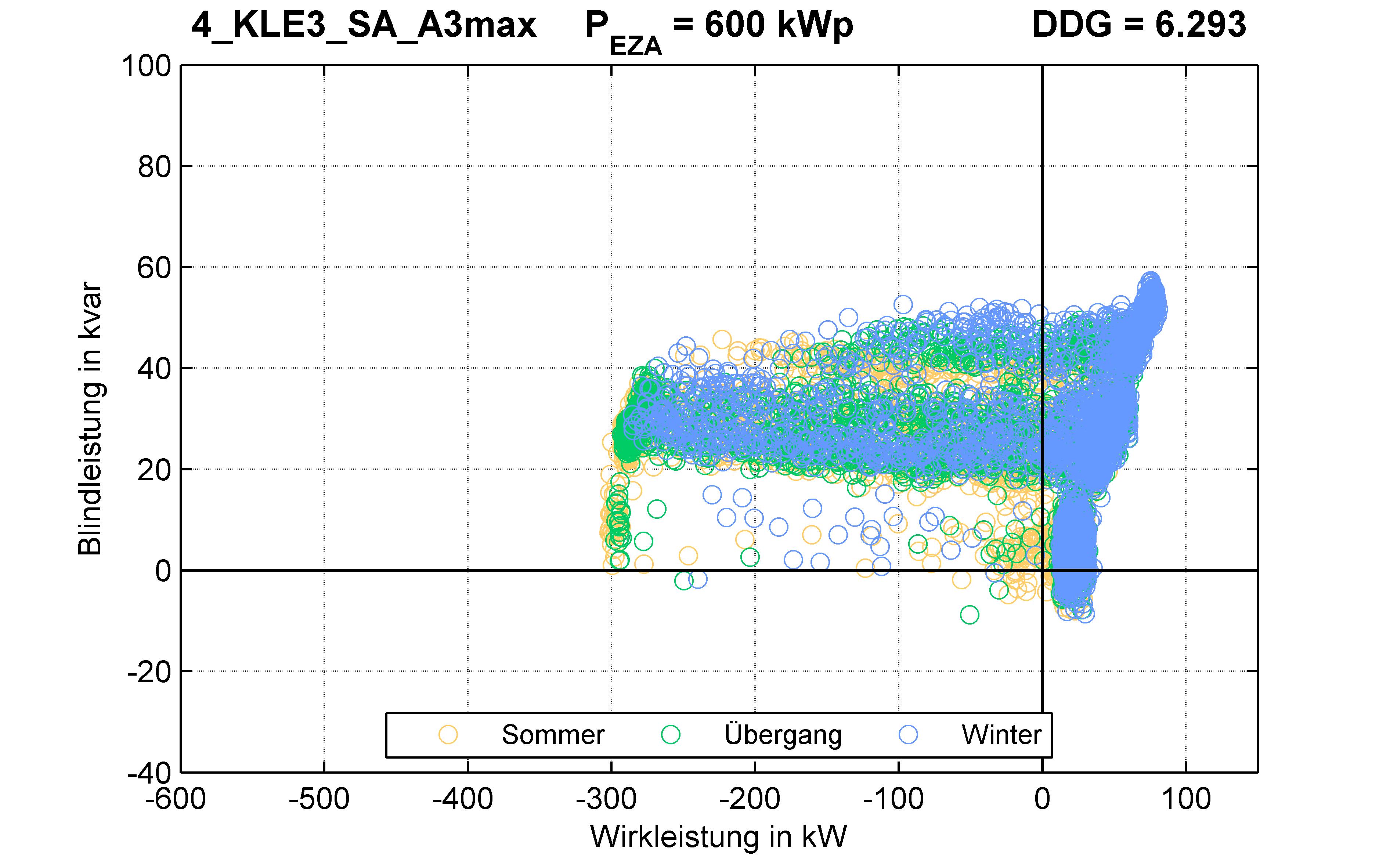 KLE3 | P-Kappung 55% (SA) A3max | PQ-Verhalten