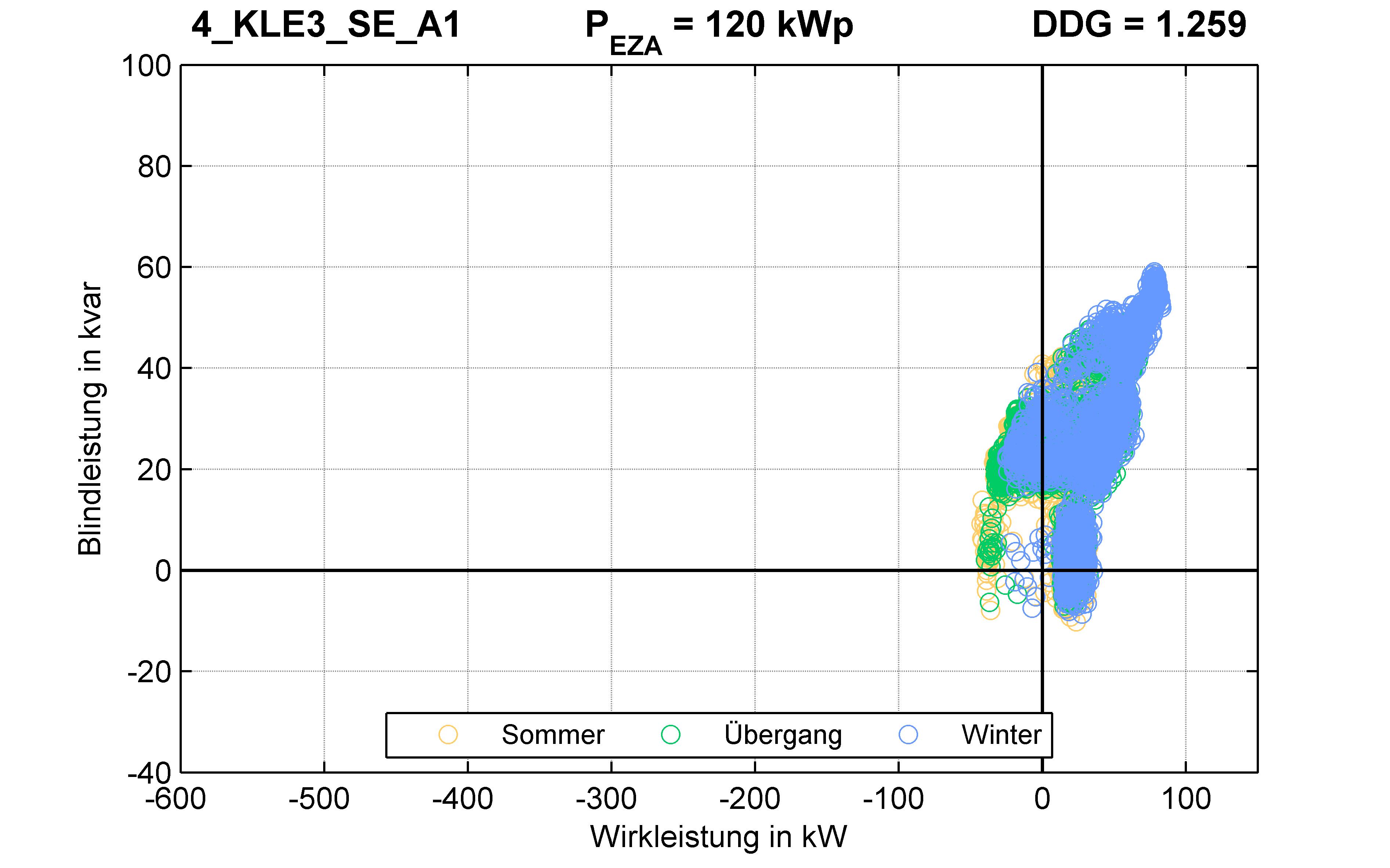 KLE3 | P-Kappung 55% (SE) A1 | PQ-Verhalten