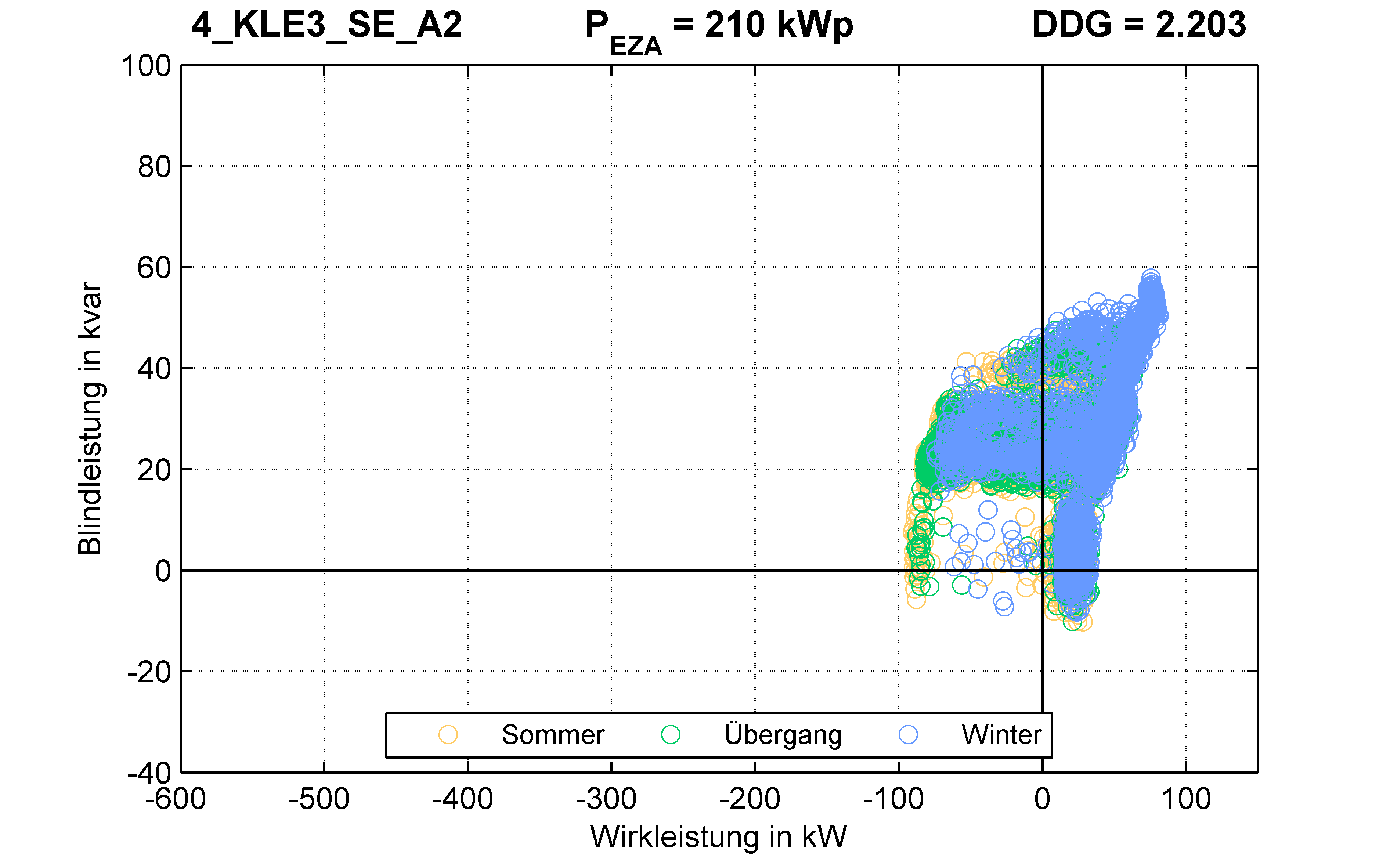 KLE3 | P-Kappung 55% (SE) A2 | PQ-Verhalten