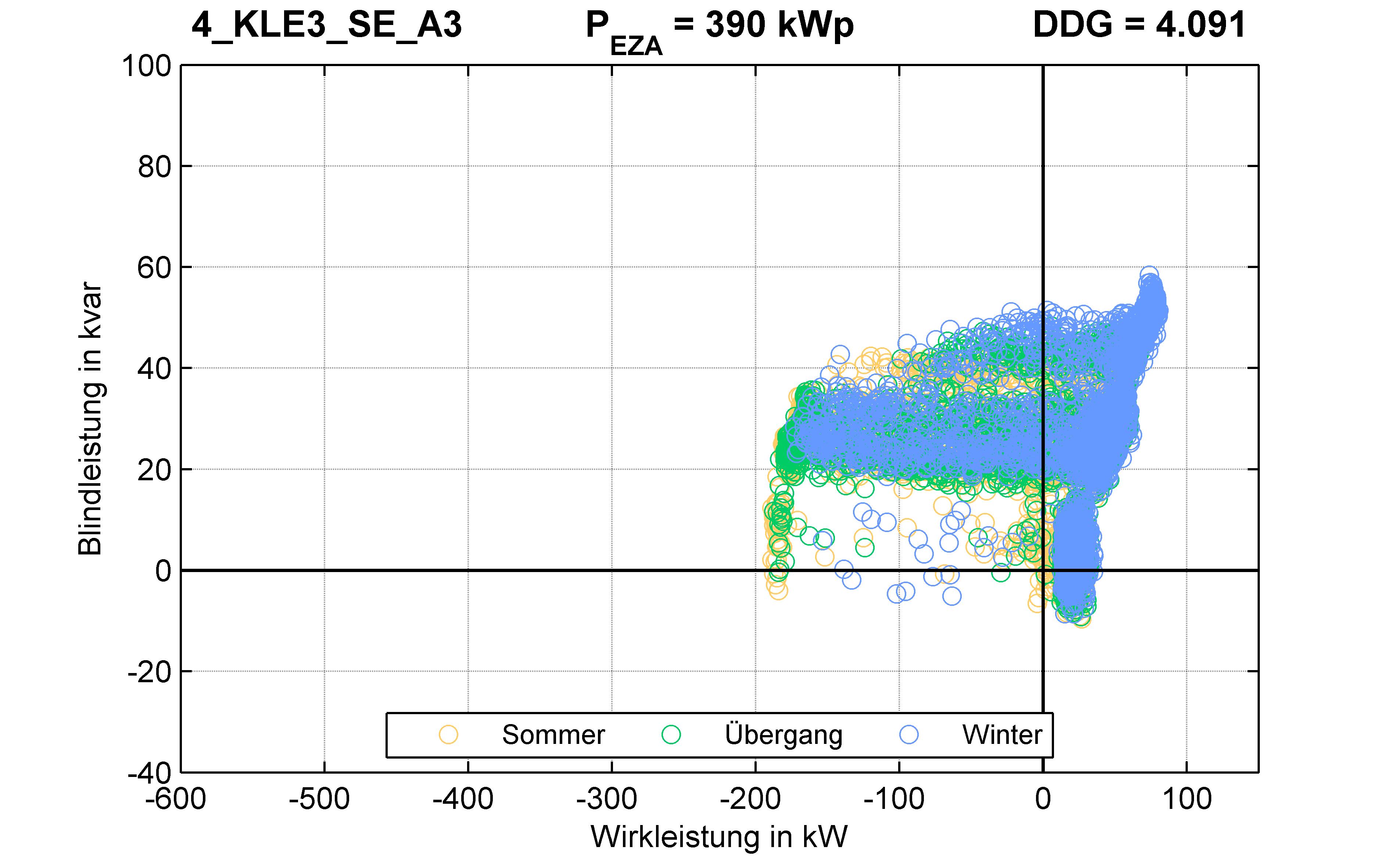 KLE3 | P-Kappung 55% (SE) A3 | PQ-Verhalten