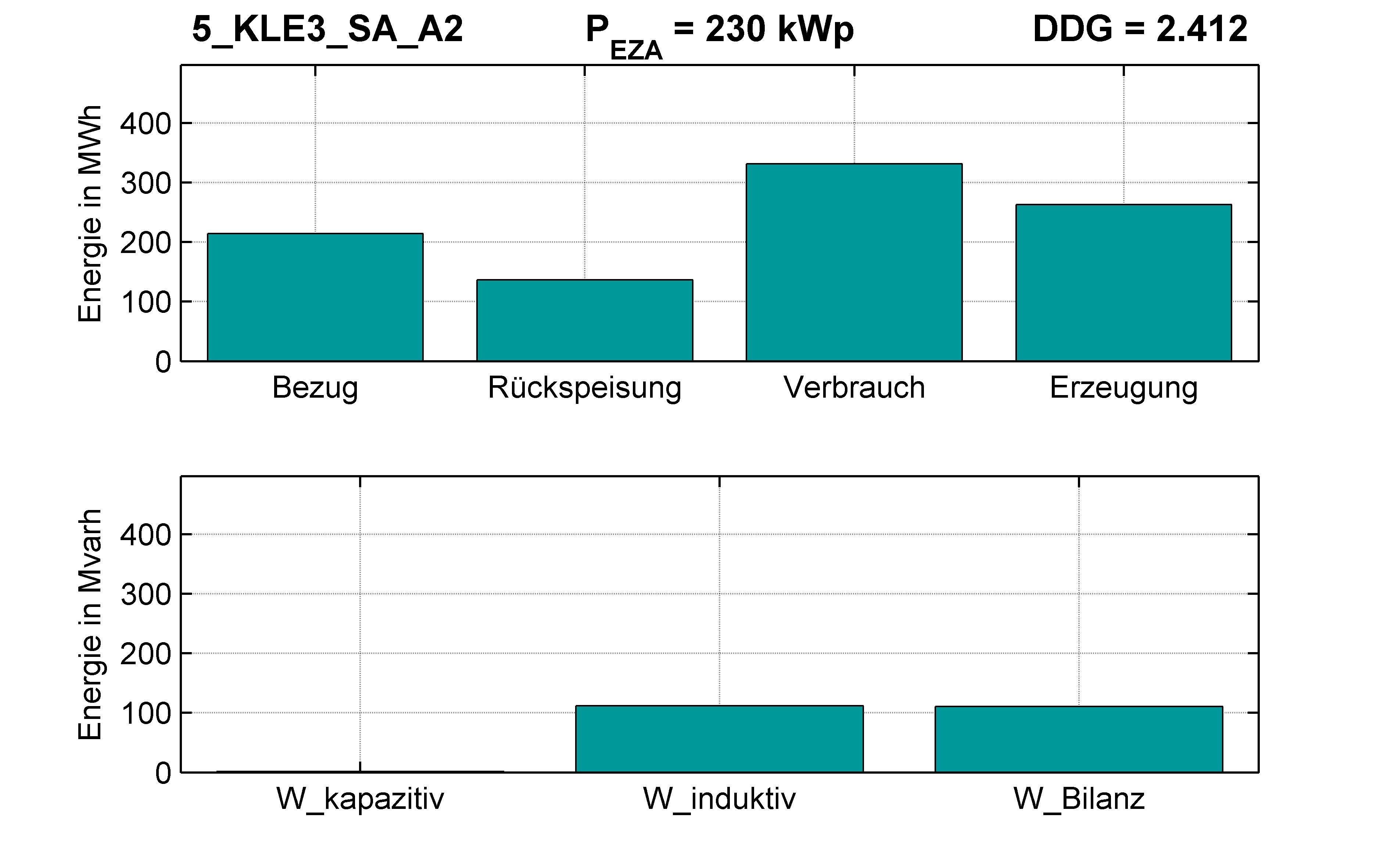 KLE3 | STATION (SA) A2 | PQ-Bilanz