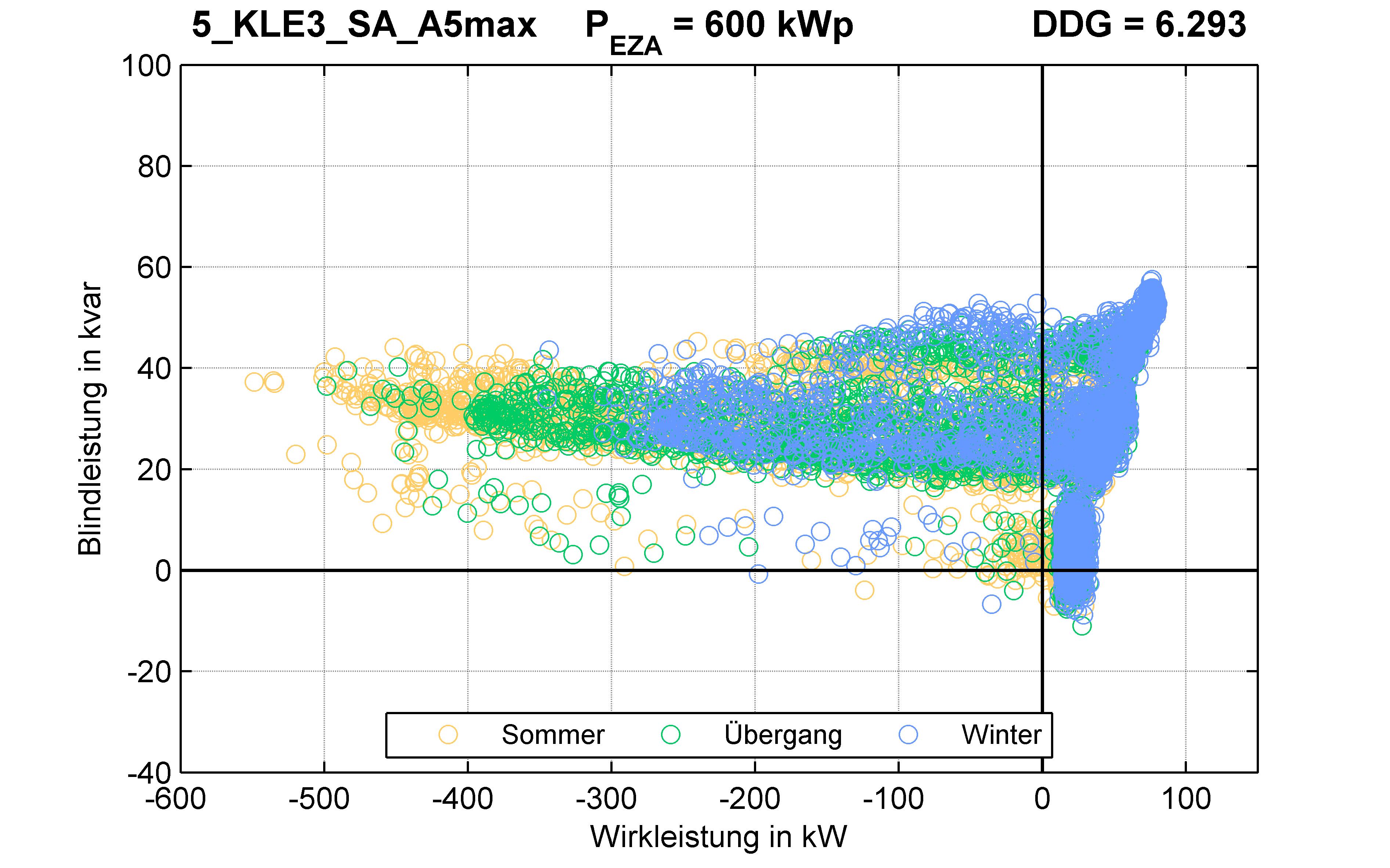 KLE3 | STATION (SA) A5max | PQ-Verhalten
