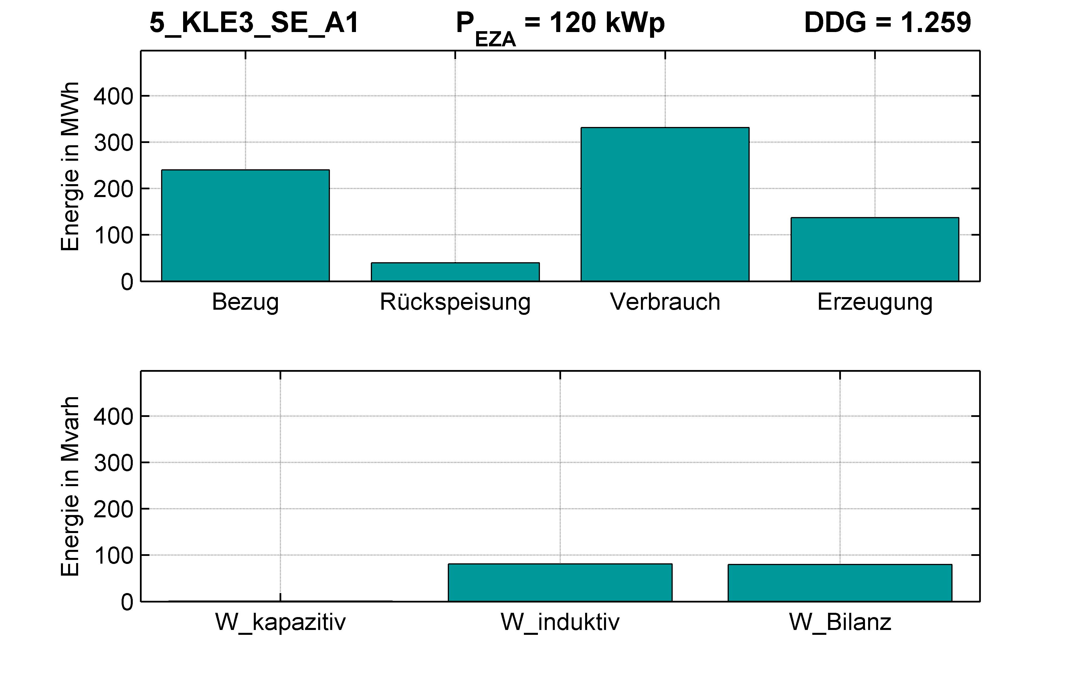 KLE3 | STATION (SE) A1 | PQ-Bilanz