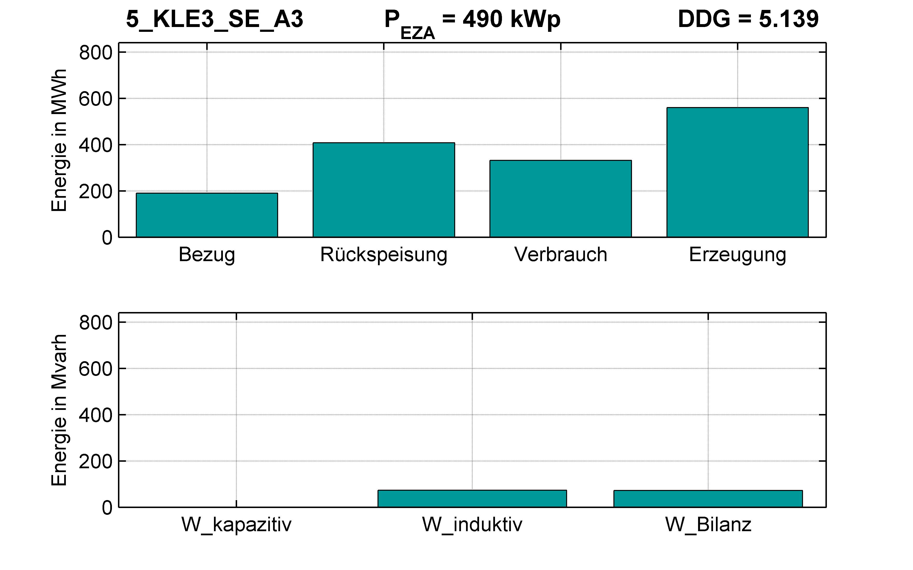 KLE3 | STATION (SE) A3 | PQ-Bilanz