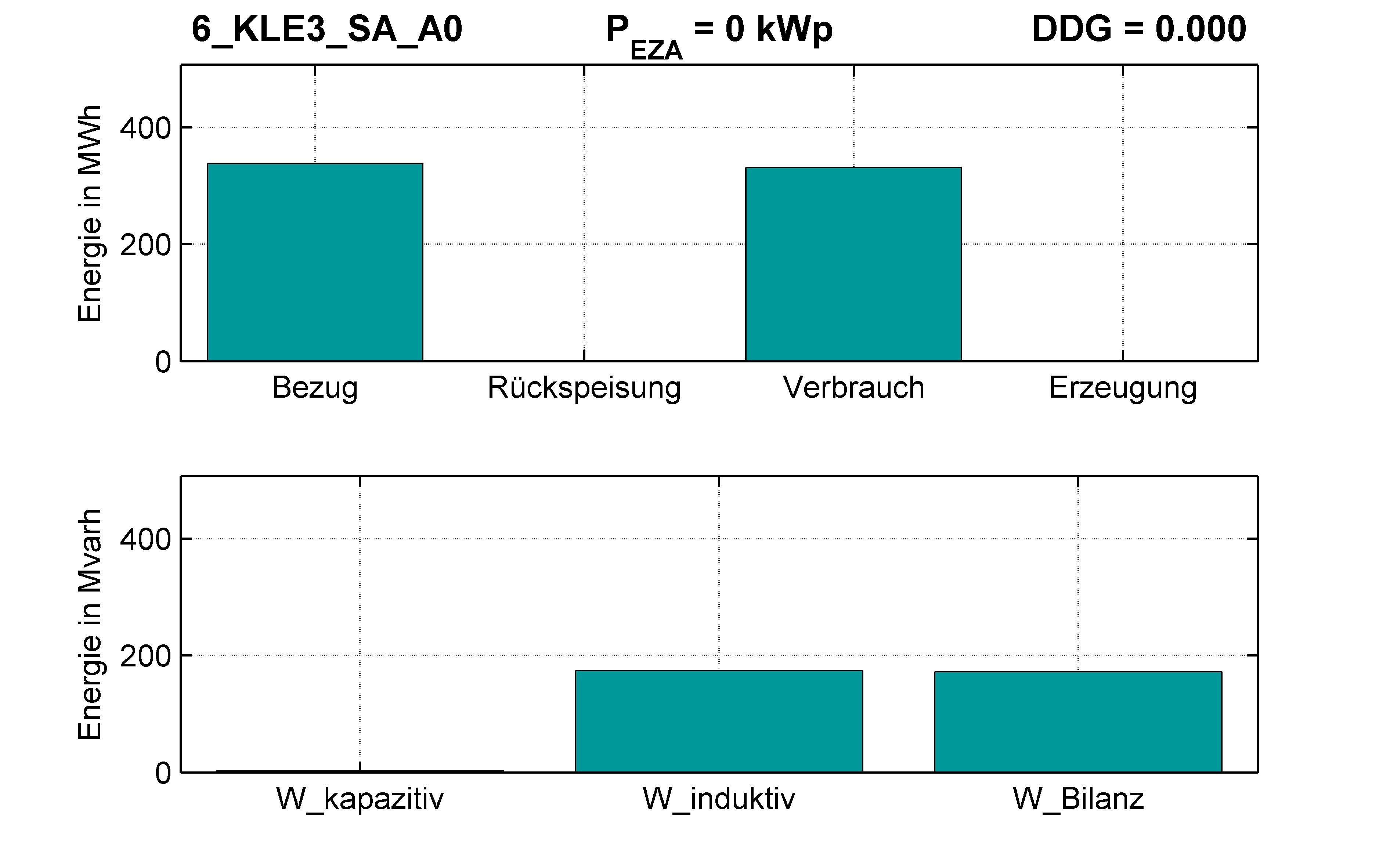 KLE3 | Q-Regelung (SA) A0 | PQ-Bilanz