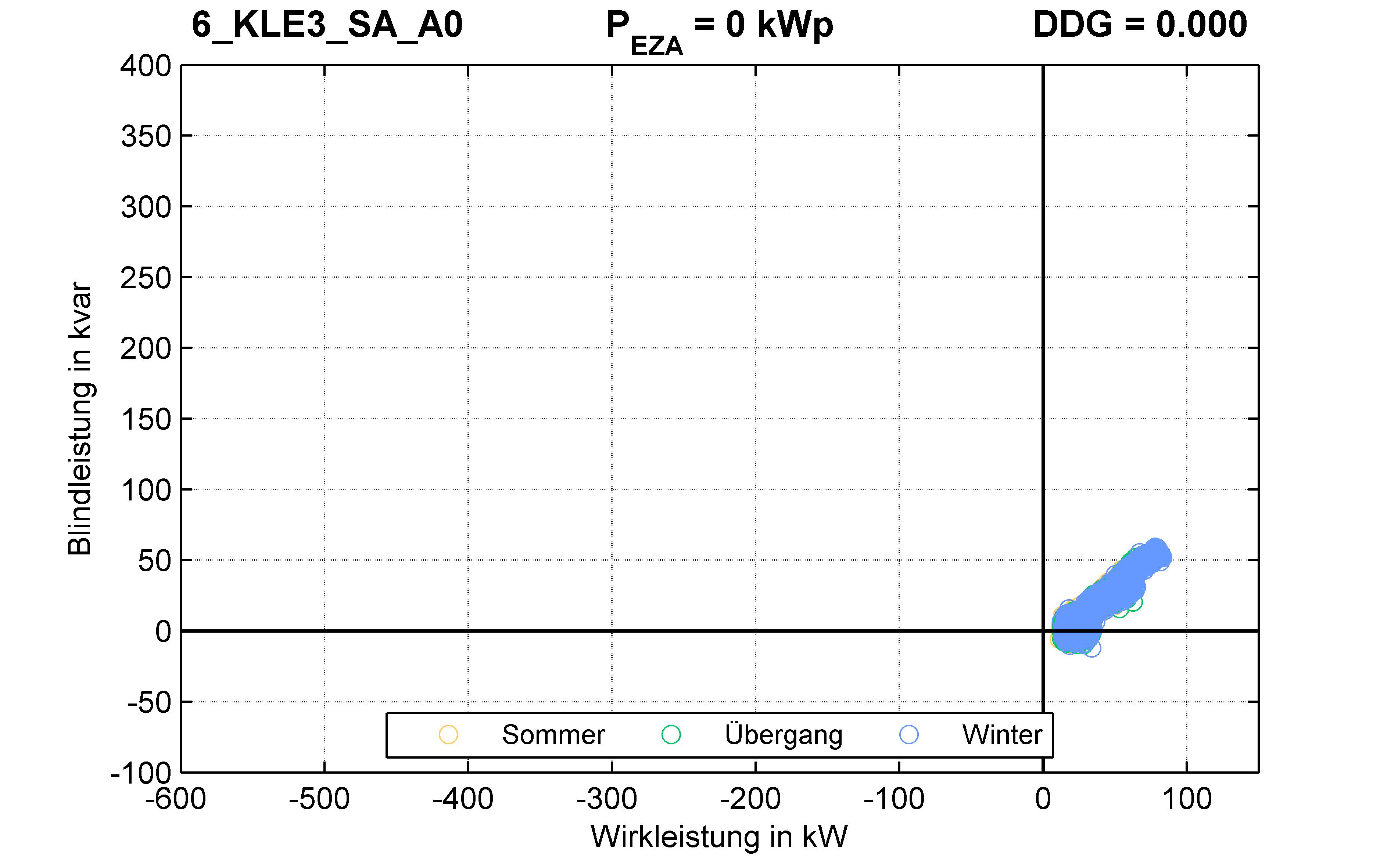 KLE3 | Q-Regelung (SA) A0 | PQ-Verhalten