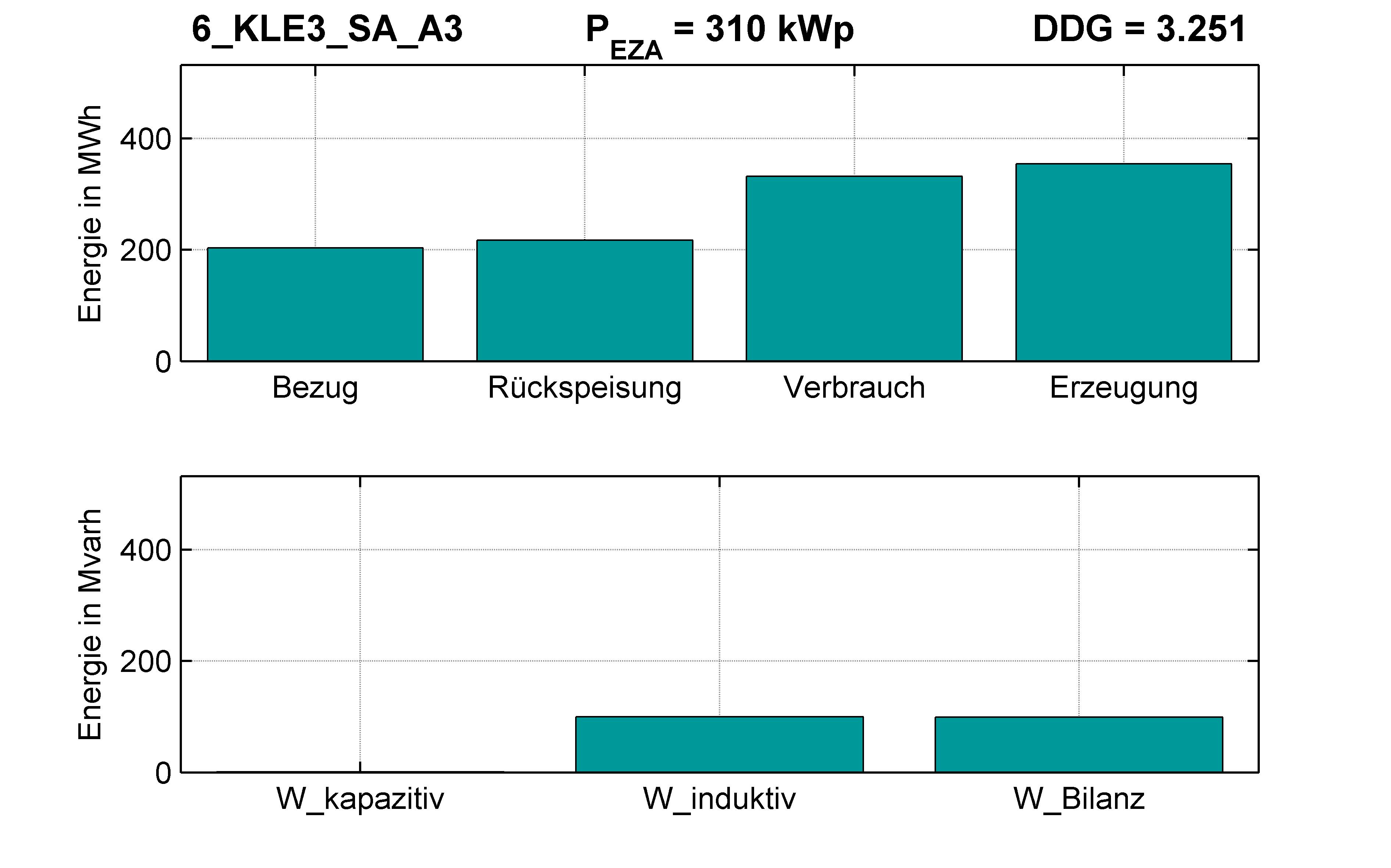 KLE3 | Q-Regelung (SA) A3 | PQ-Bilanz