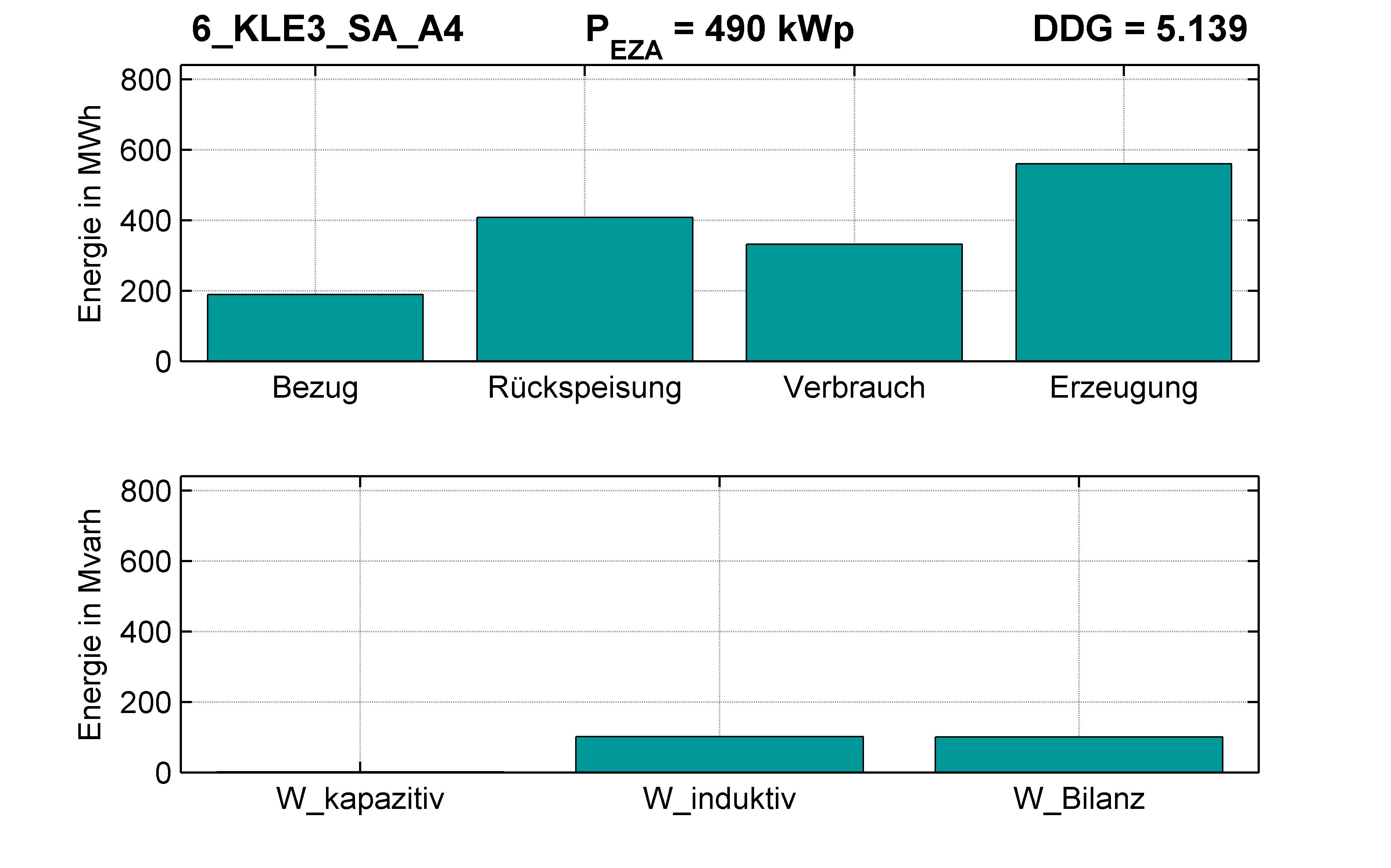 KLE3 | Q-Regelung (SA) A4 | PQ-Bilanz