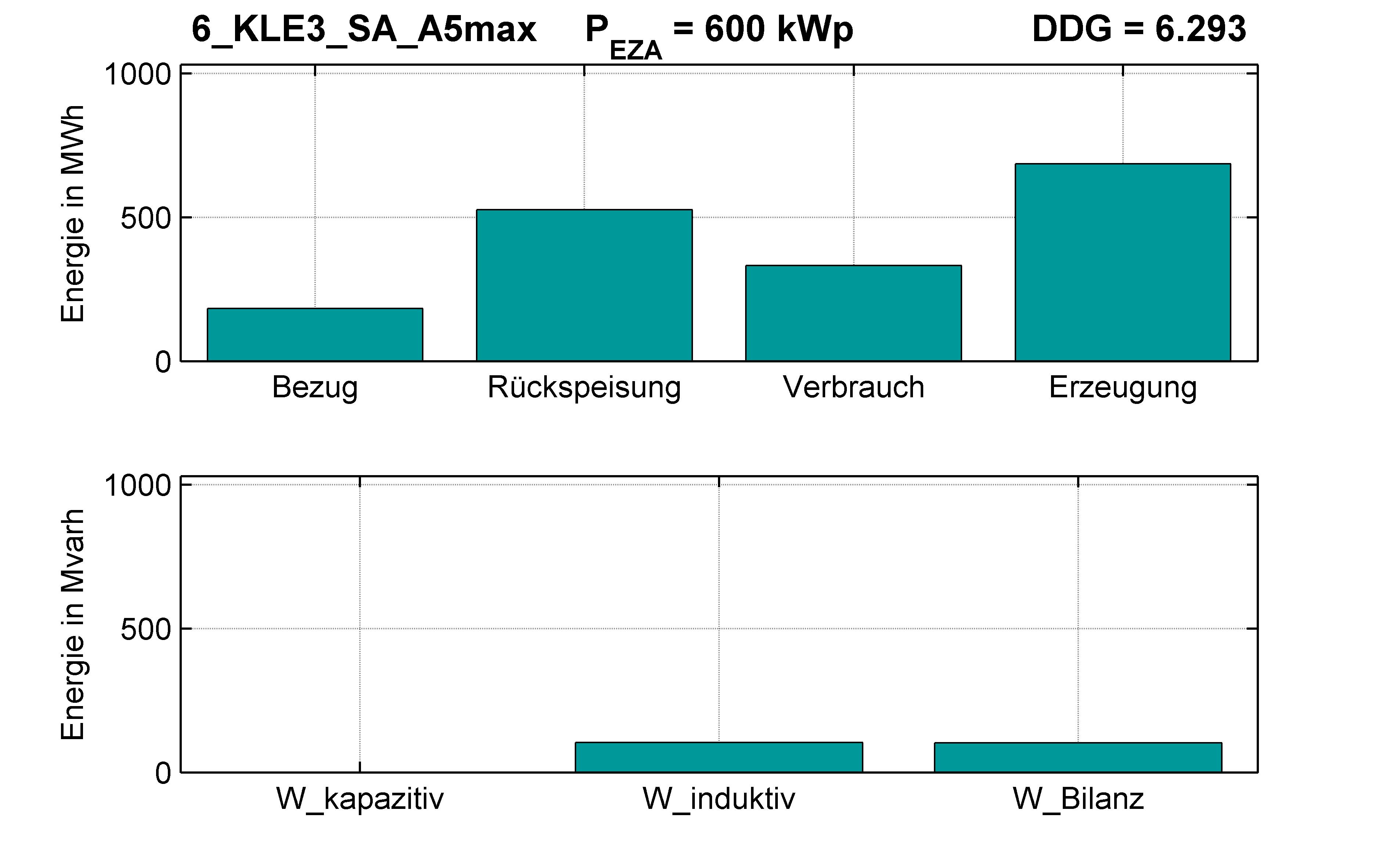 KLE3 | Q-Regelung (SA) A5max | PQ-Bilanz
