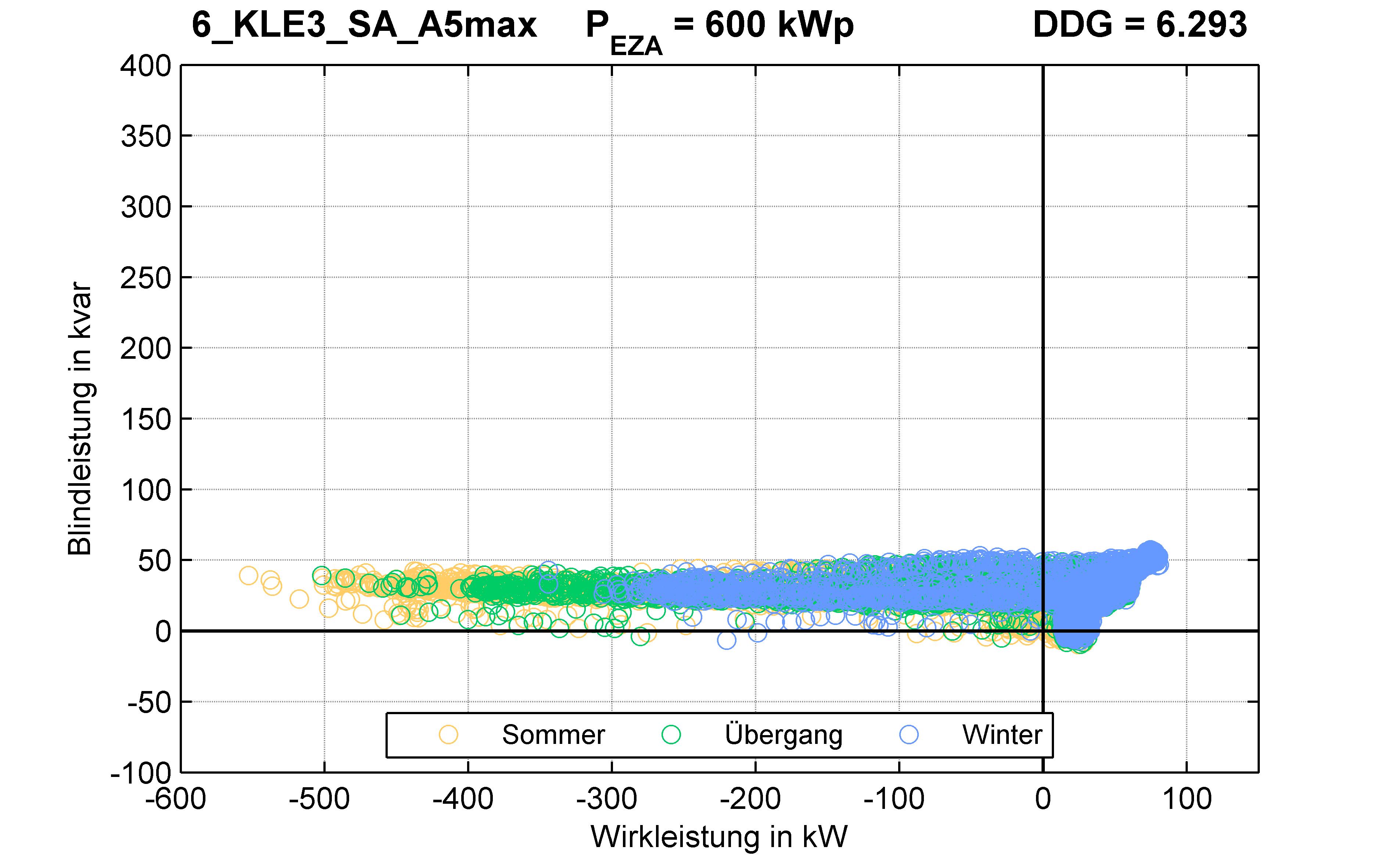 KLE3 | Q-Regelung (SA) A5max | PQ-Verhalten