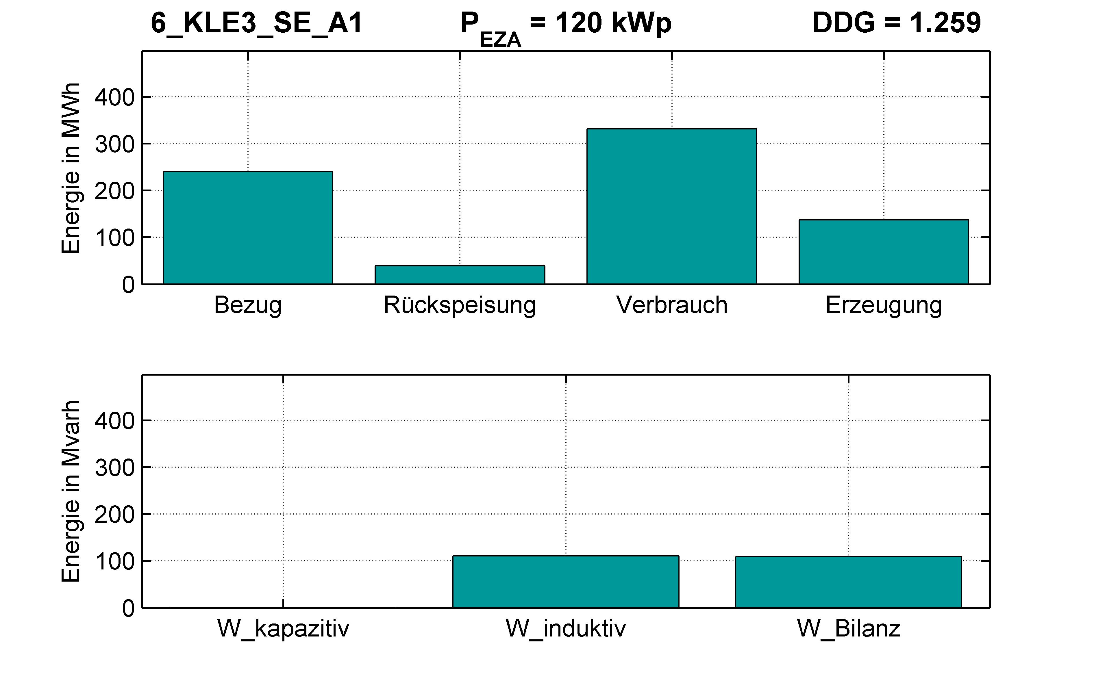 KLE3 | Q-Regelung (SE) A1 | PQ-Bilanz