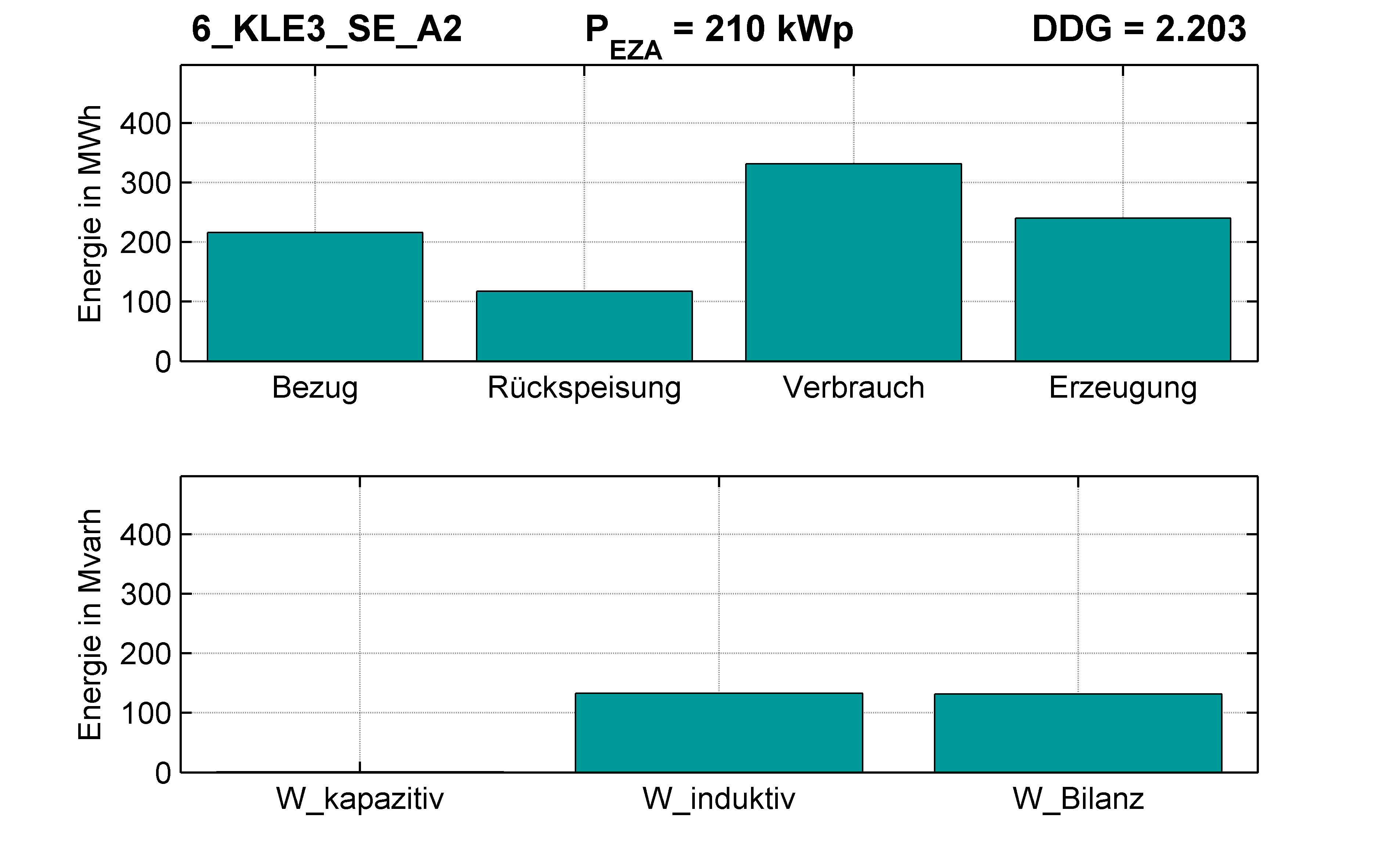 KLE3 | Q-Regelung (SE) A2 | PQ-Bilanz