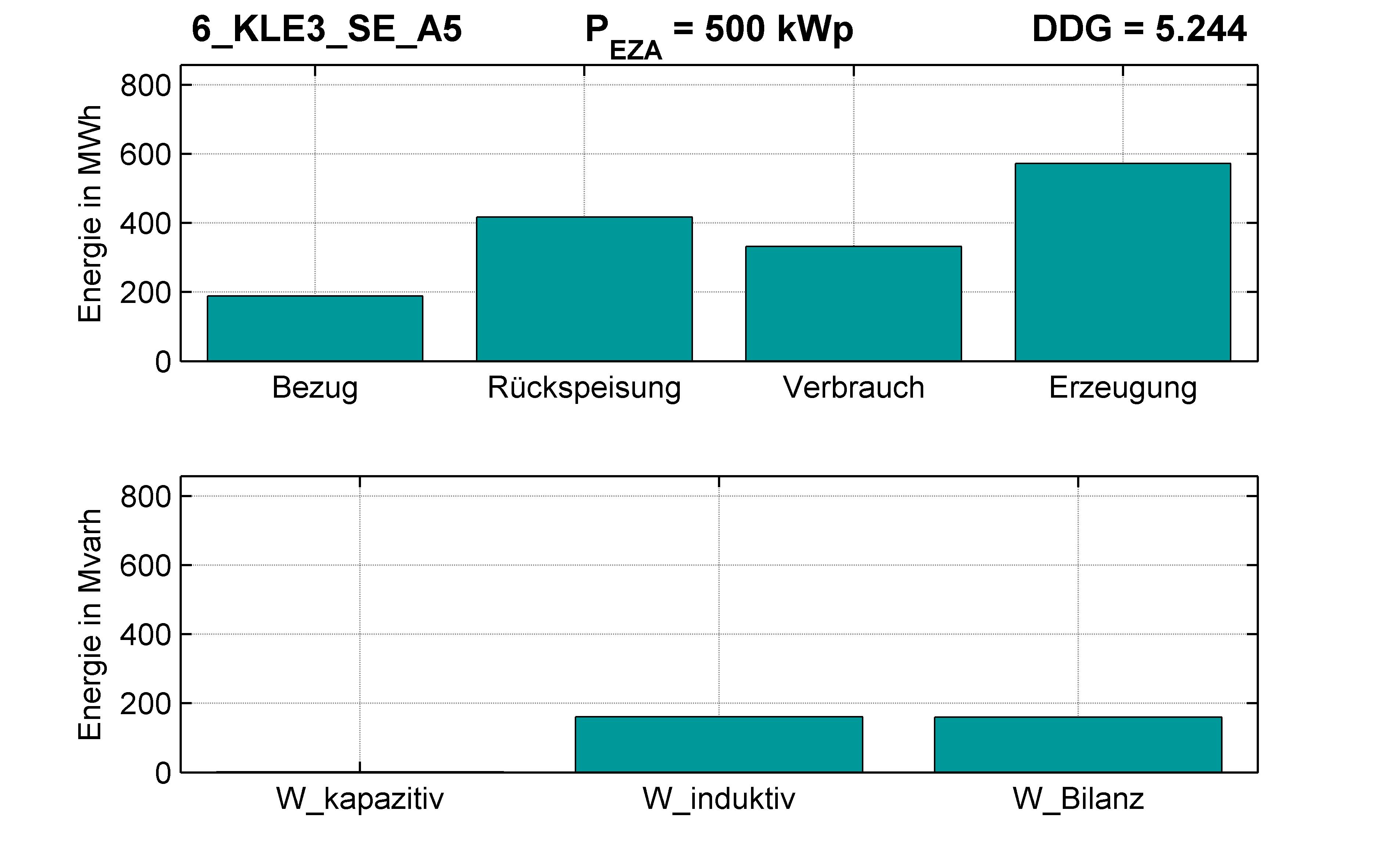 KLE3 | Q-Regelung (SE) A5 | PQ-Bilanz