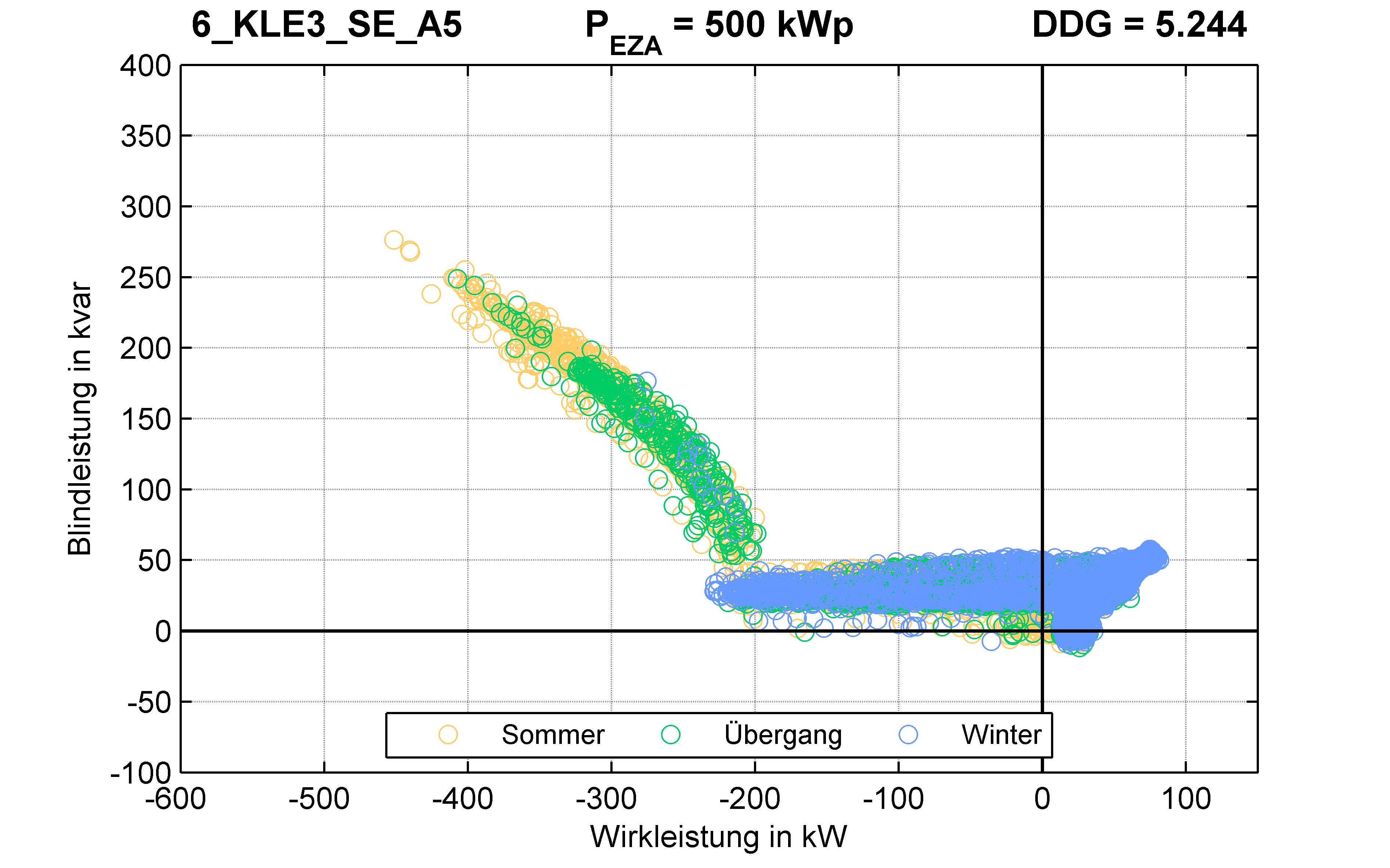 KLE3 | Q-Regelung (SE) A5 | PQ-Verhalten