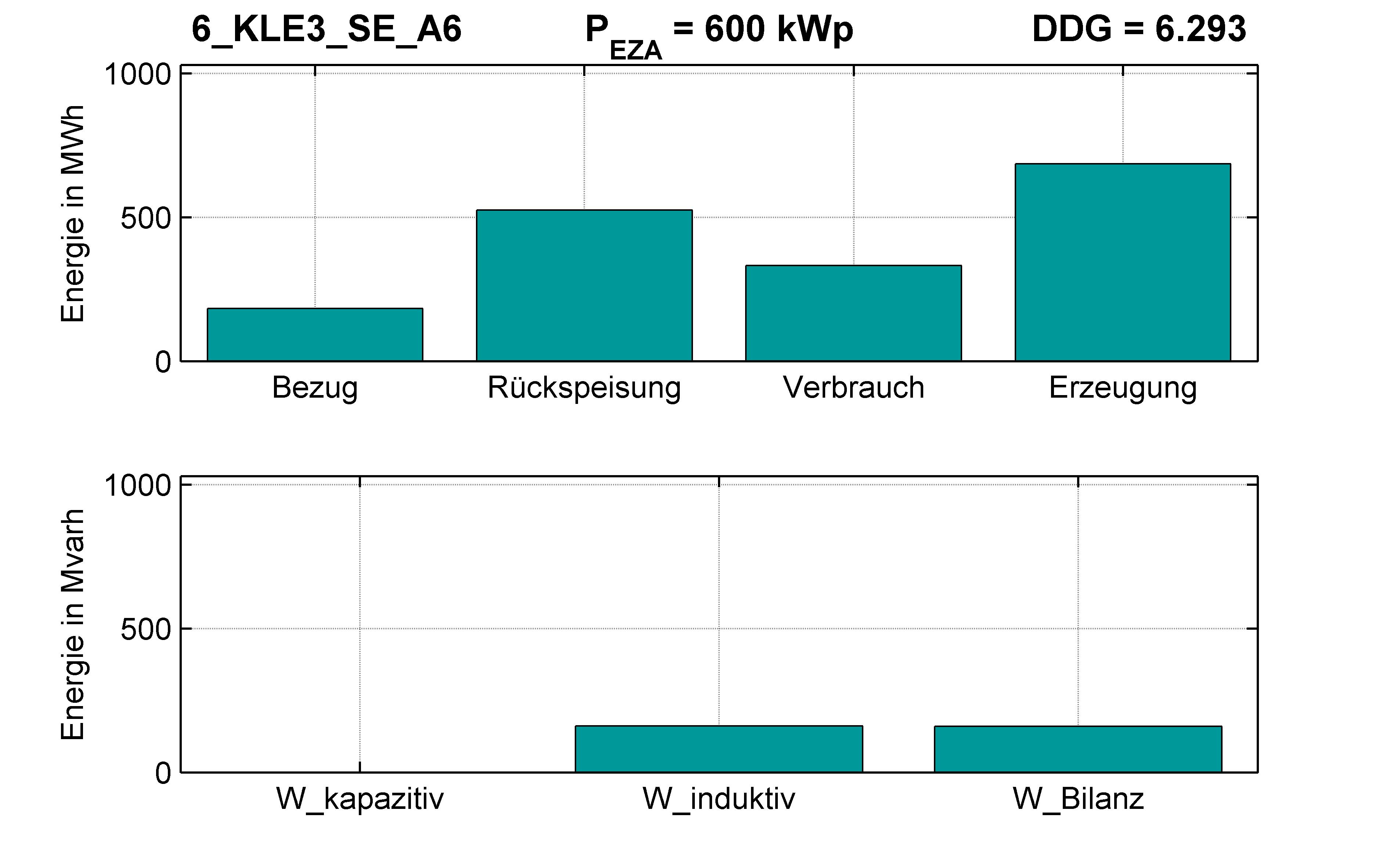 KLE3 | Q-Regelung (SE) A6 | PQ-Bilanz