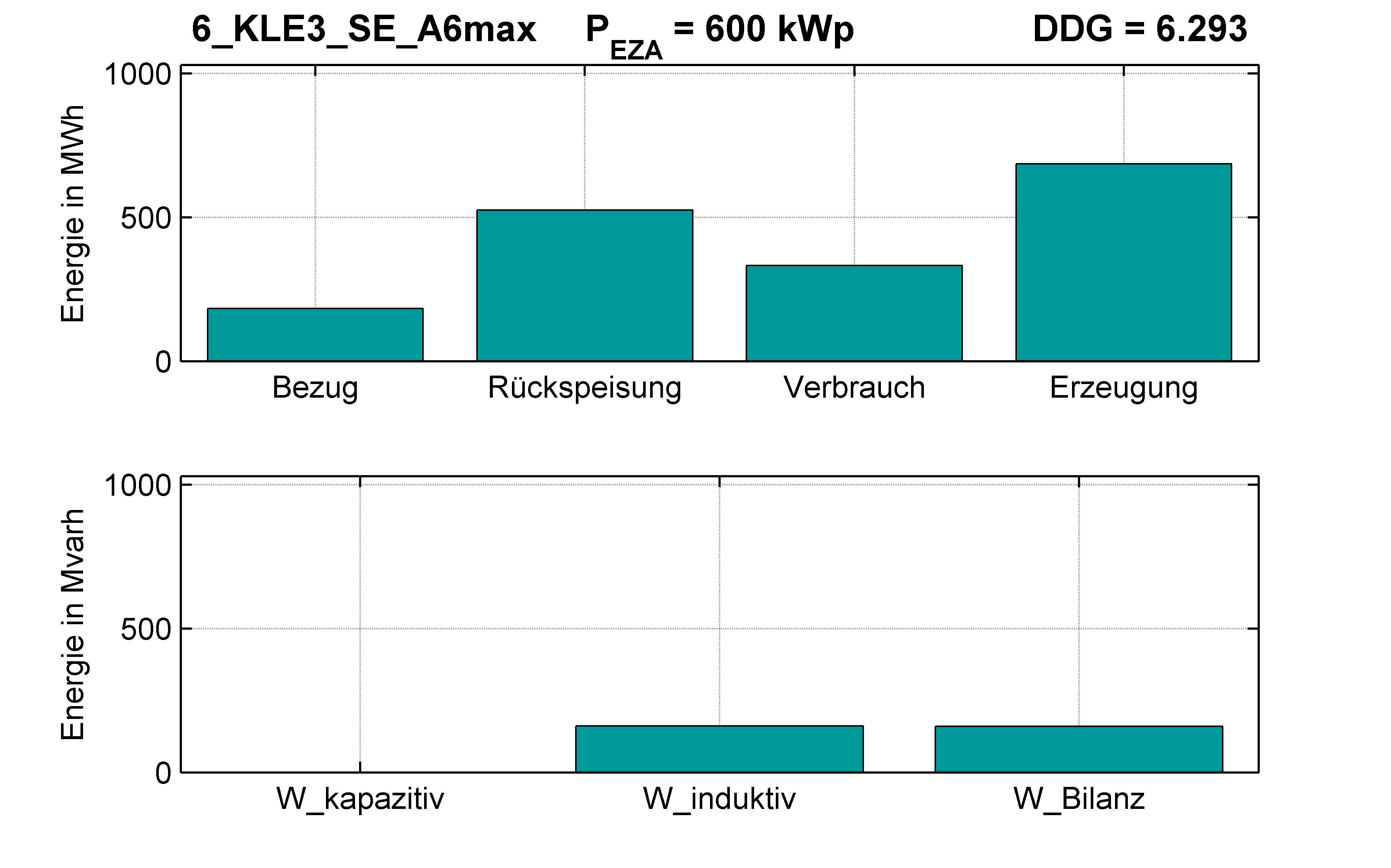 KLE3 | Q-Regelung (SE) A6max | PQ-Bilanz