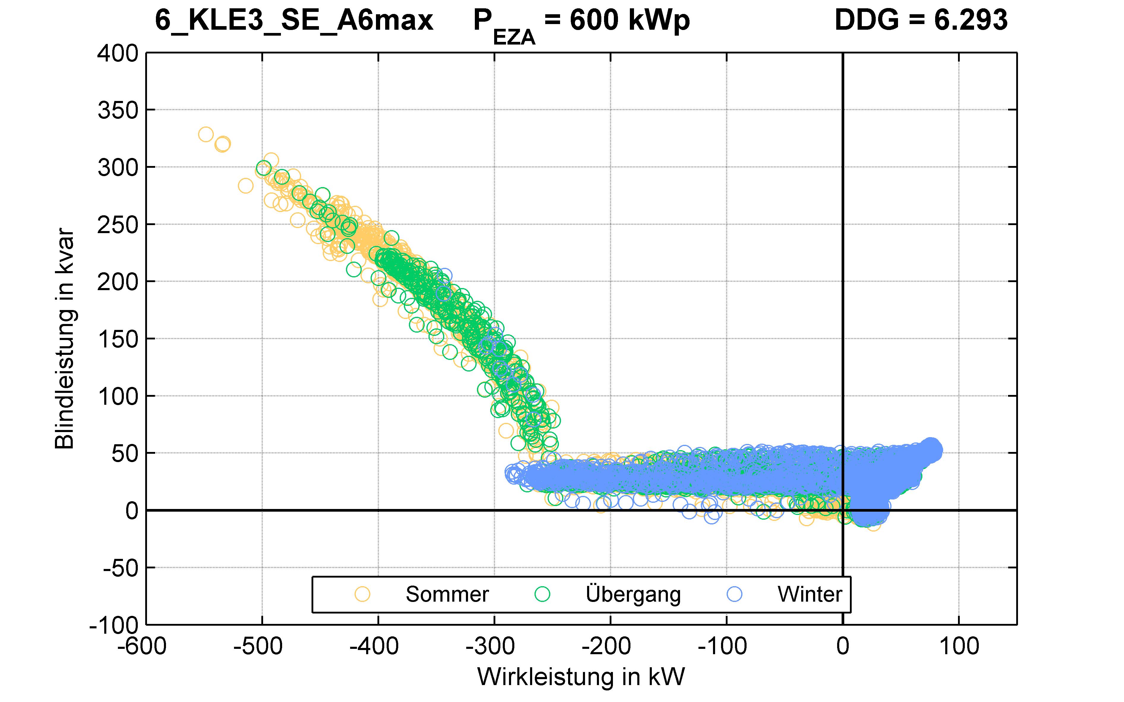 KLE3 | Q-Regelung (SE) A6max | PQ-Verhalten