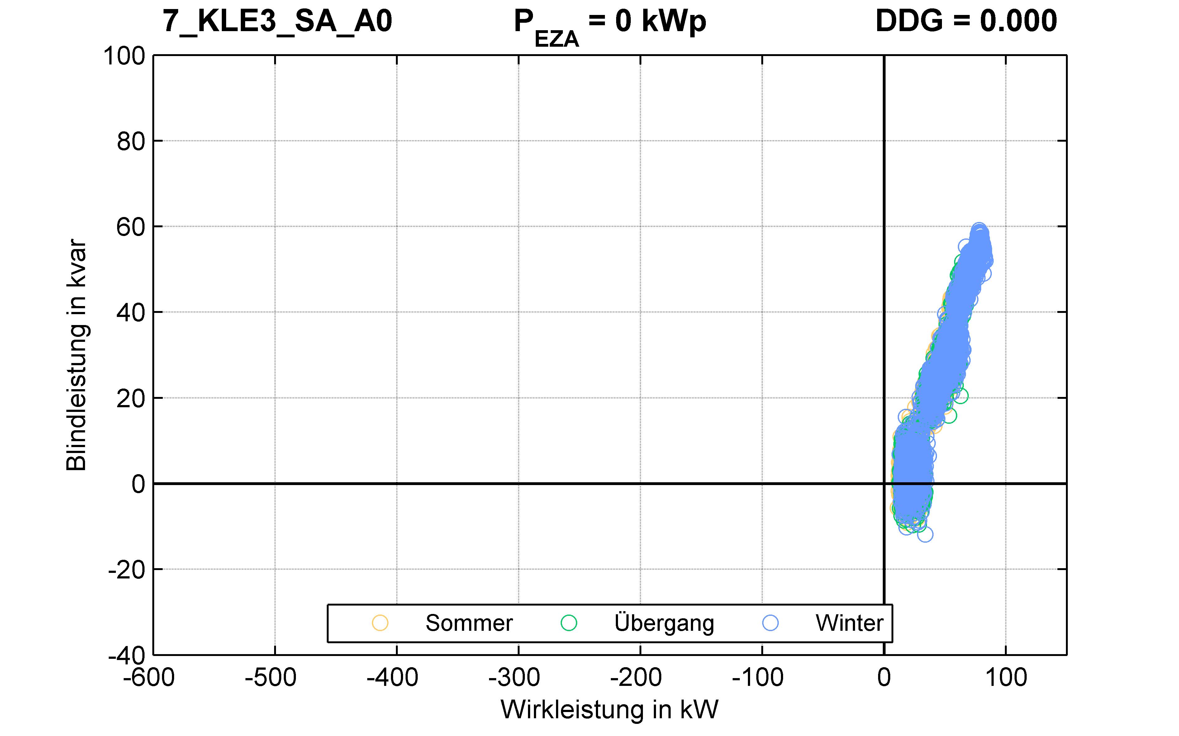 KLE3 | Längsregler (SA) A0 | PQ-Verhalten