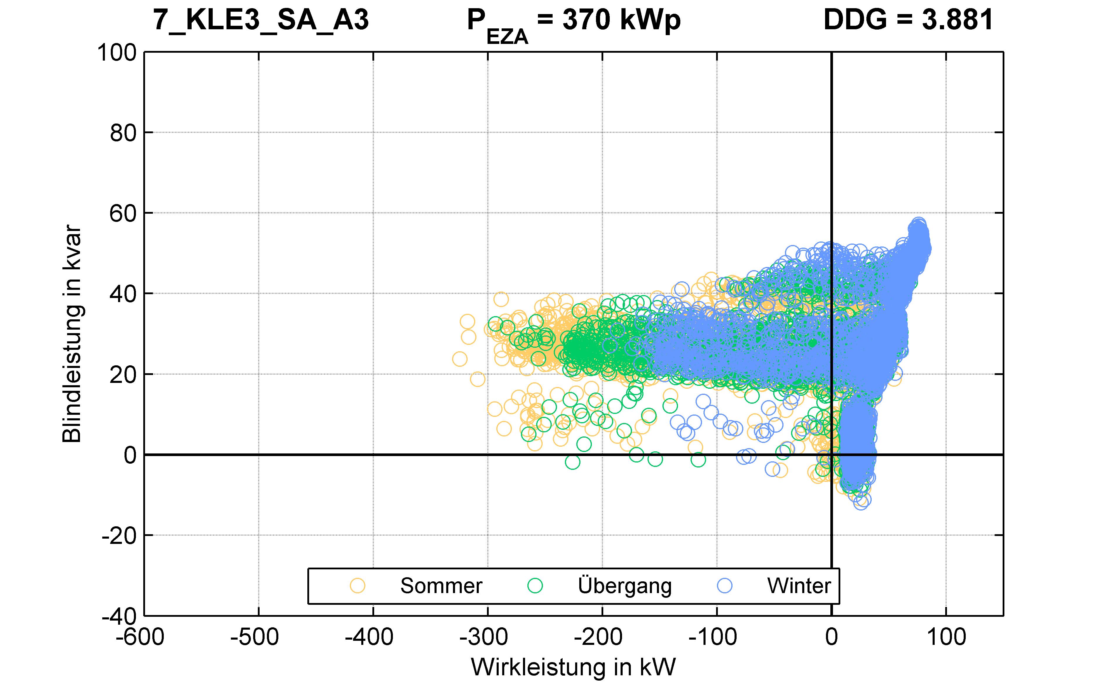 KLE3 | Längsregler (SA) A3 | PQ-Verhalten