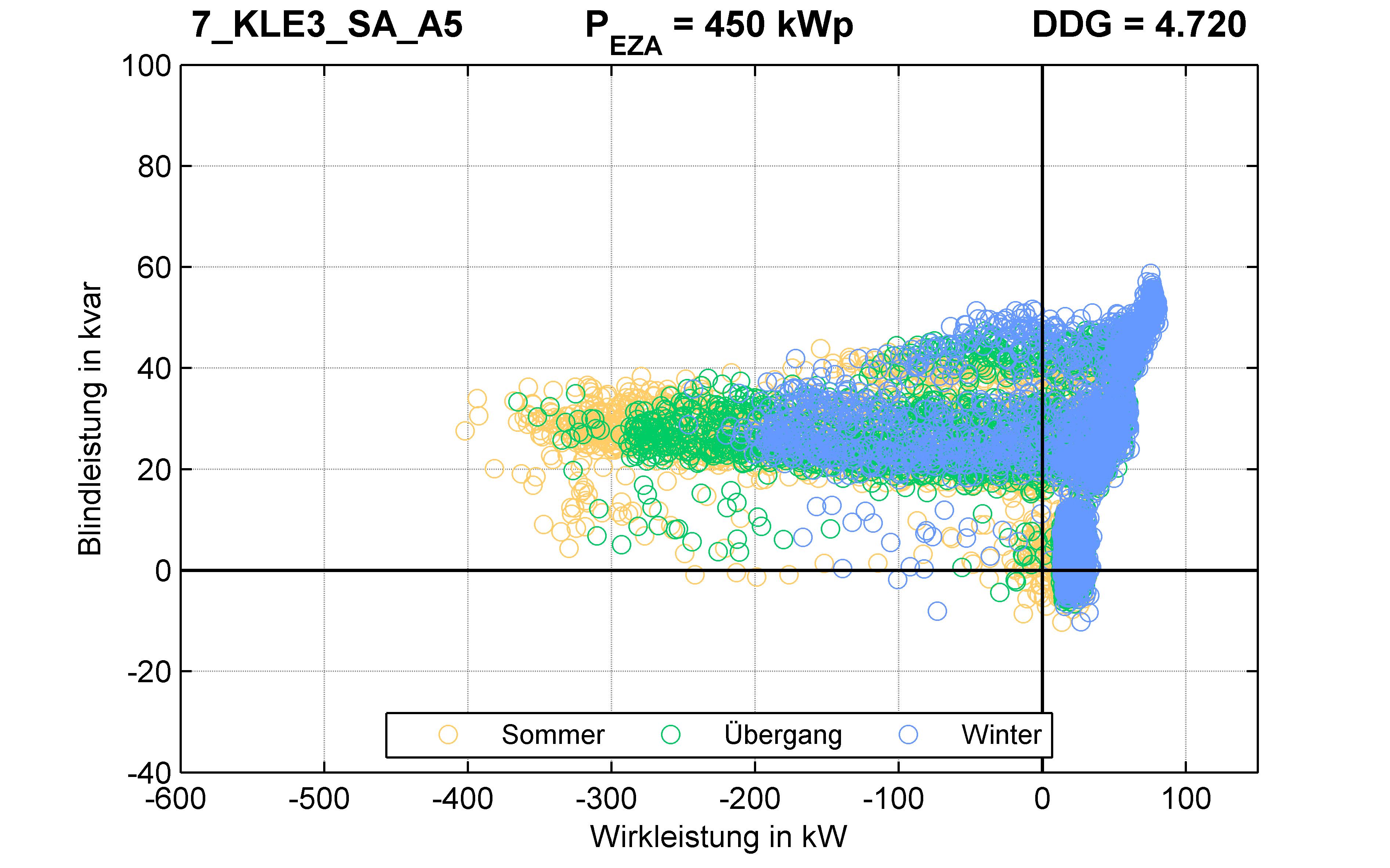 KLE3 | Längsregler (SA) A5 | PQ-Verhalten