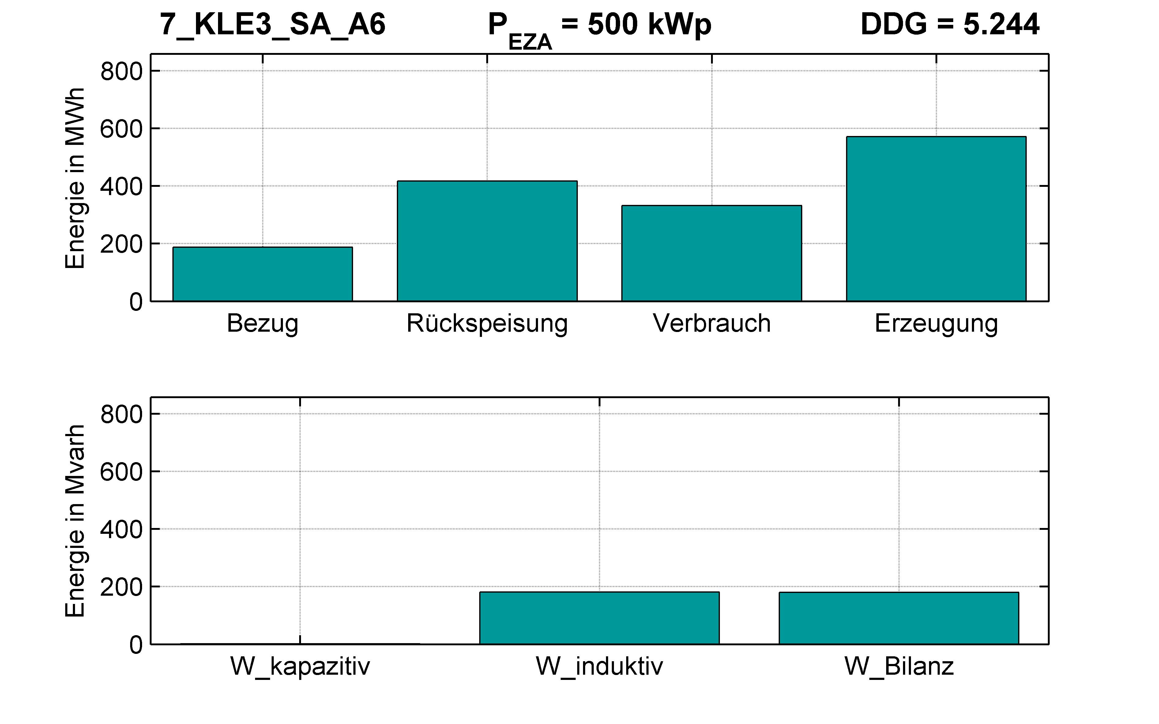 KLE3 | Längsregler (SA) A6 | PQ-Bilanz