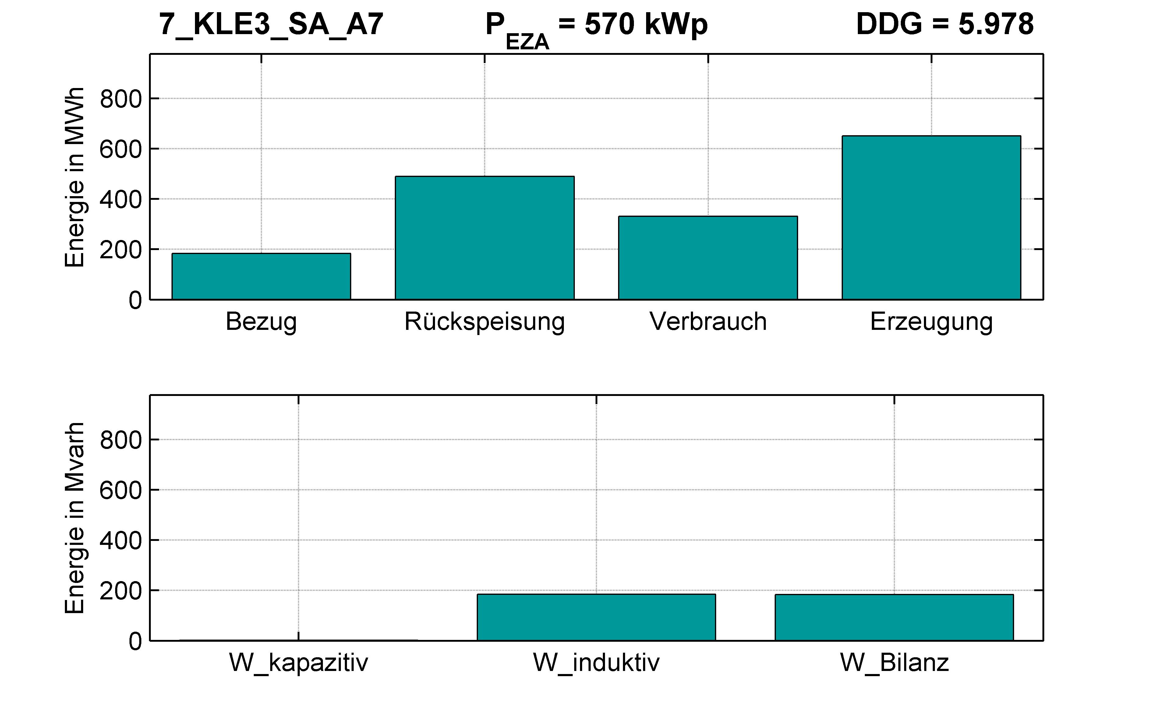 KLE3 | Längsregler (SA) A7 | PQ-Bilanz