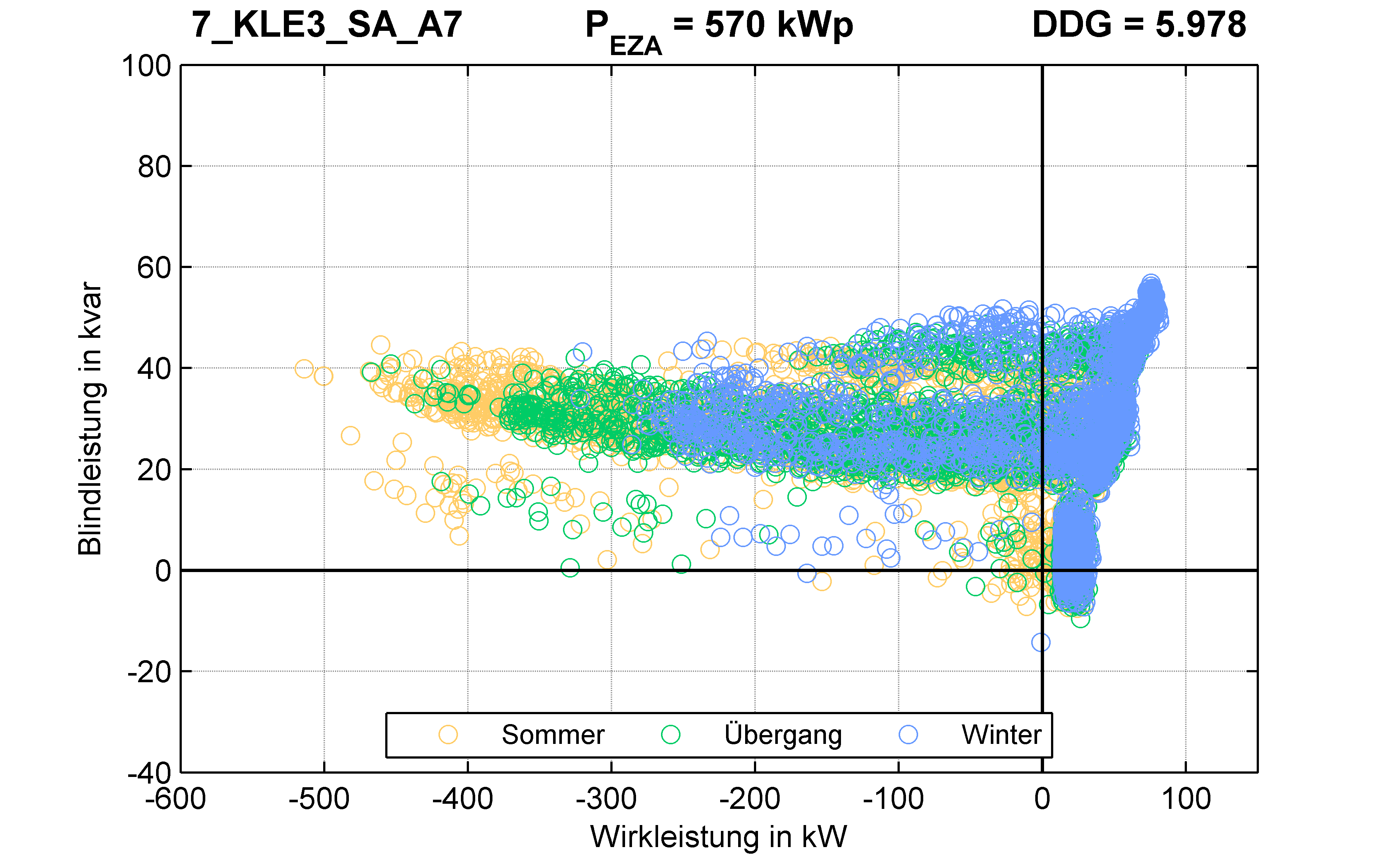 KLE3 | Längsregler (SA) A7 | PQ-Verhalten