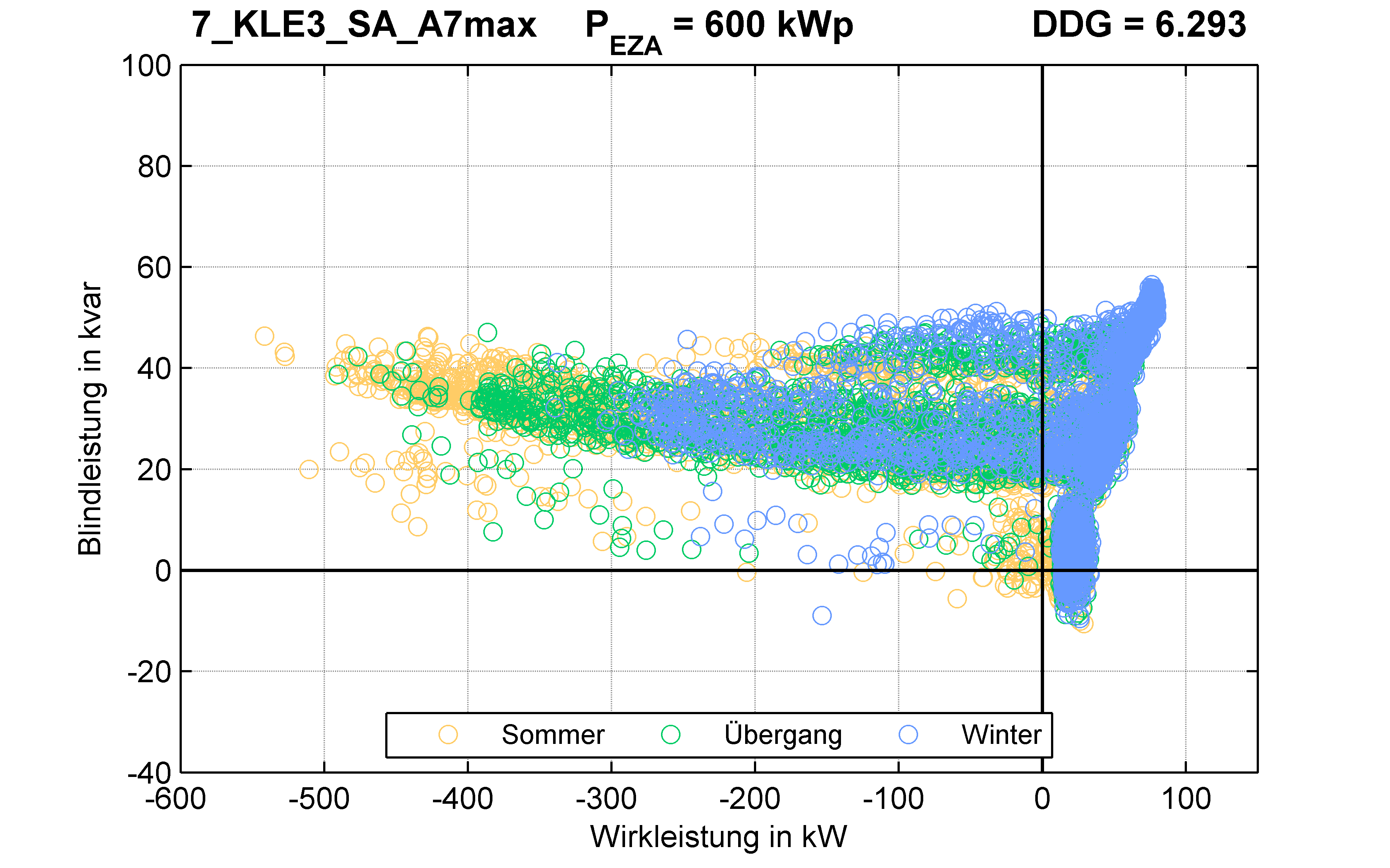 KLE3 | Längsregler (SA) A7max | PQ-Verhalten