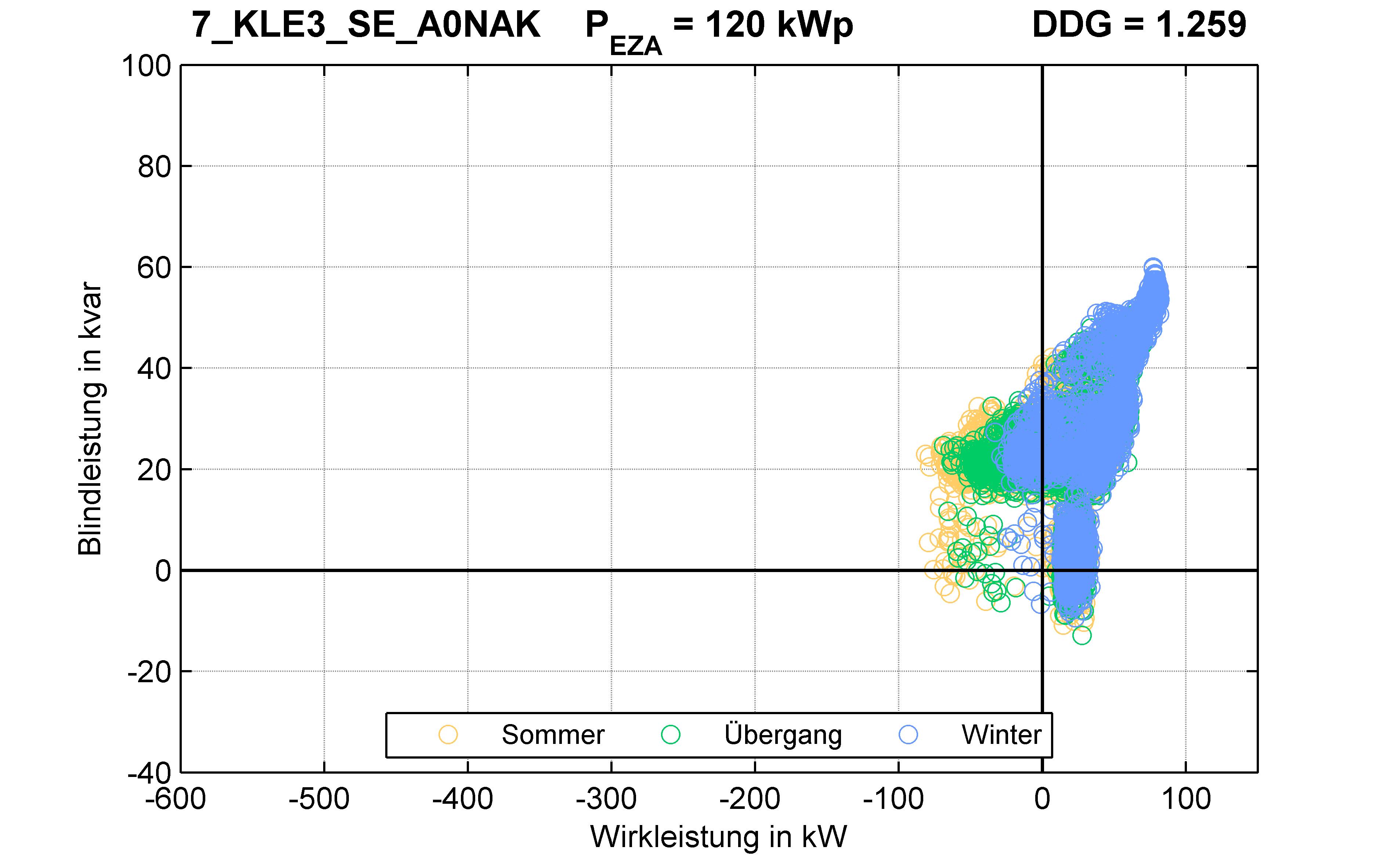 KLE3 | Längsregler (SE) A0NAK | PQ-Verhalten