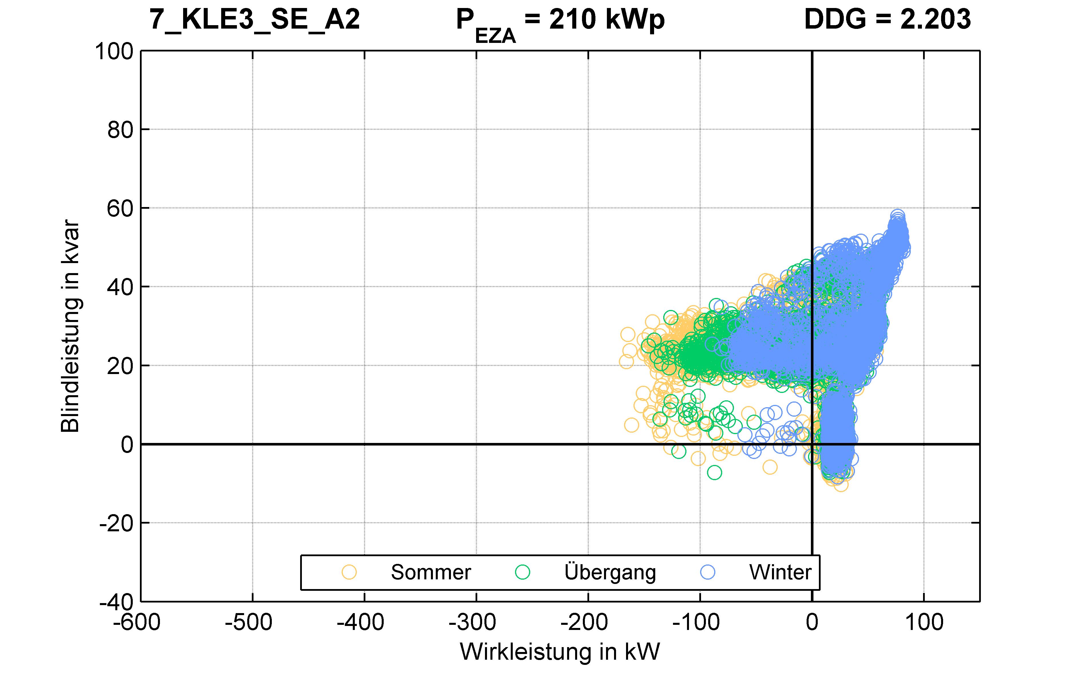 KLE3 | Längsregler (SE) A2 | PQ-Verhalten