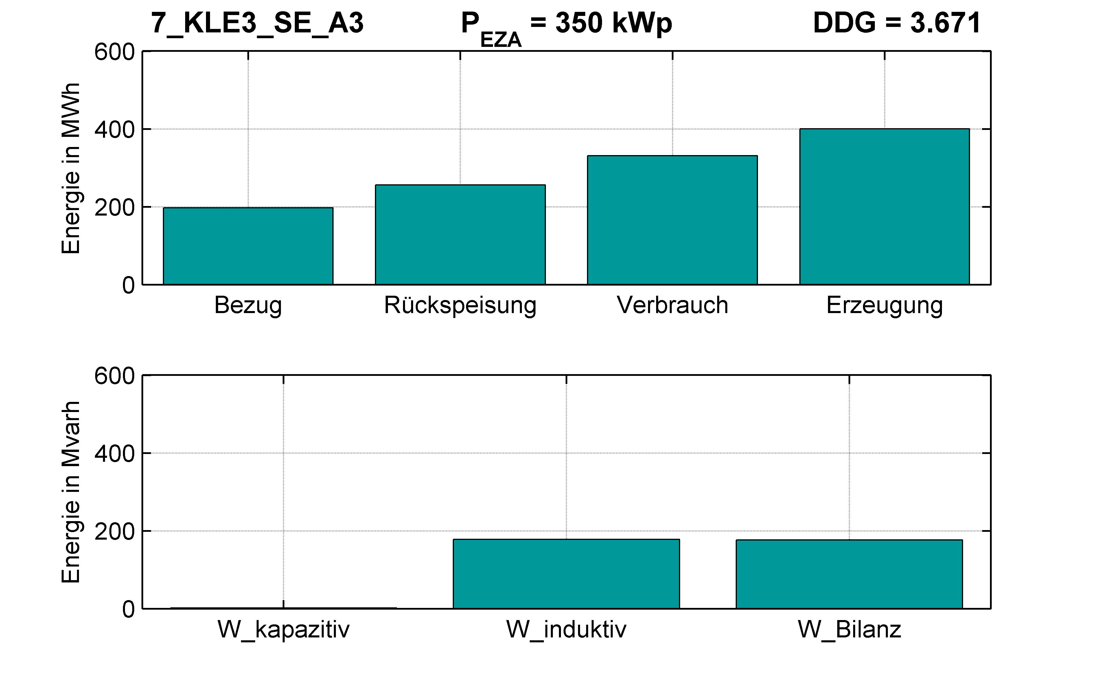 KLE3 | Längsregler (SE) A3 | PQ-Bilanz
