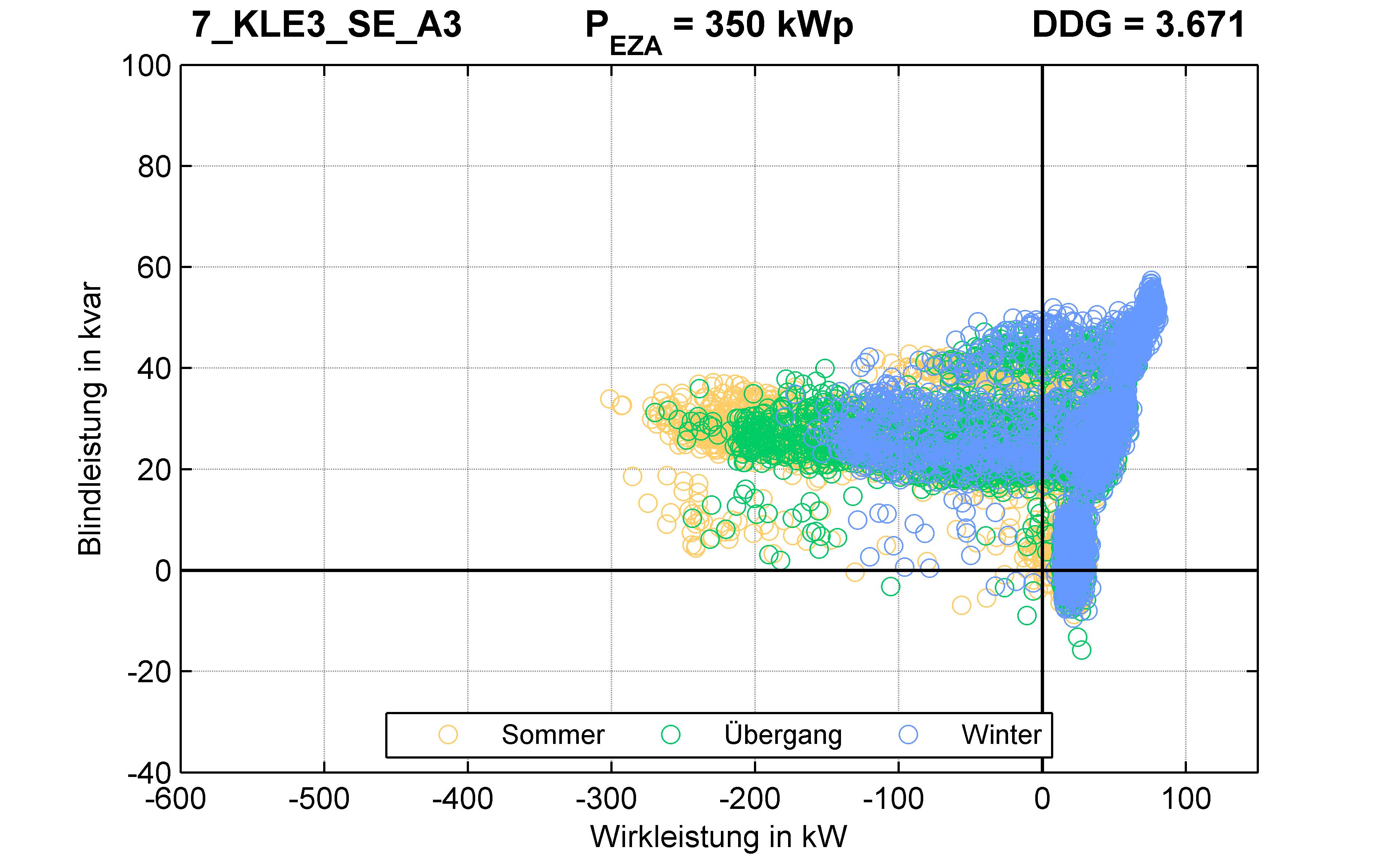 KLE3 | Längsregler (SE) A3 | PQ-Verhalten