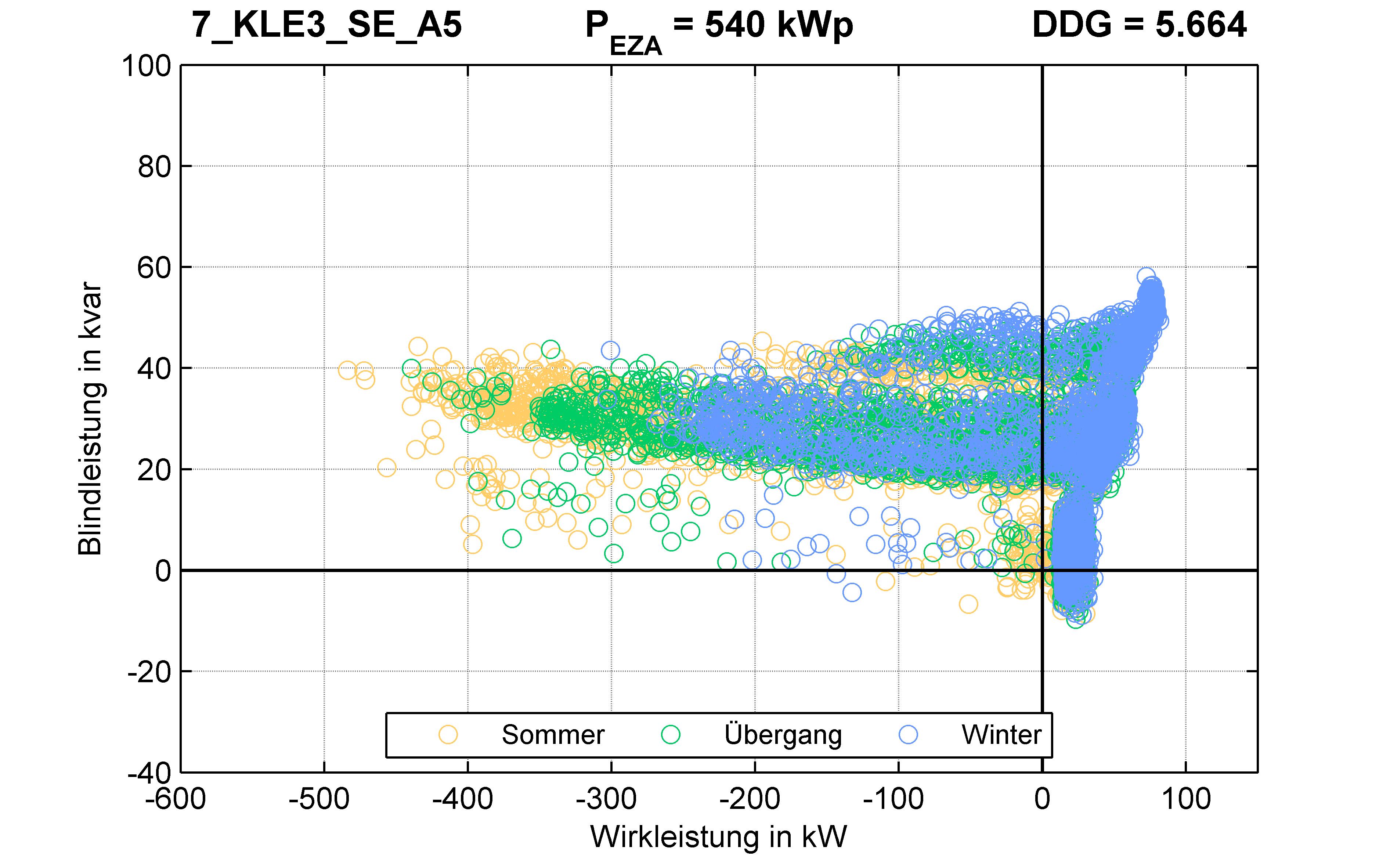 KLE3 | Längsregler (SE) A5 | PQ-Verhalten