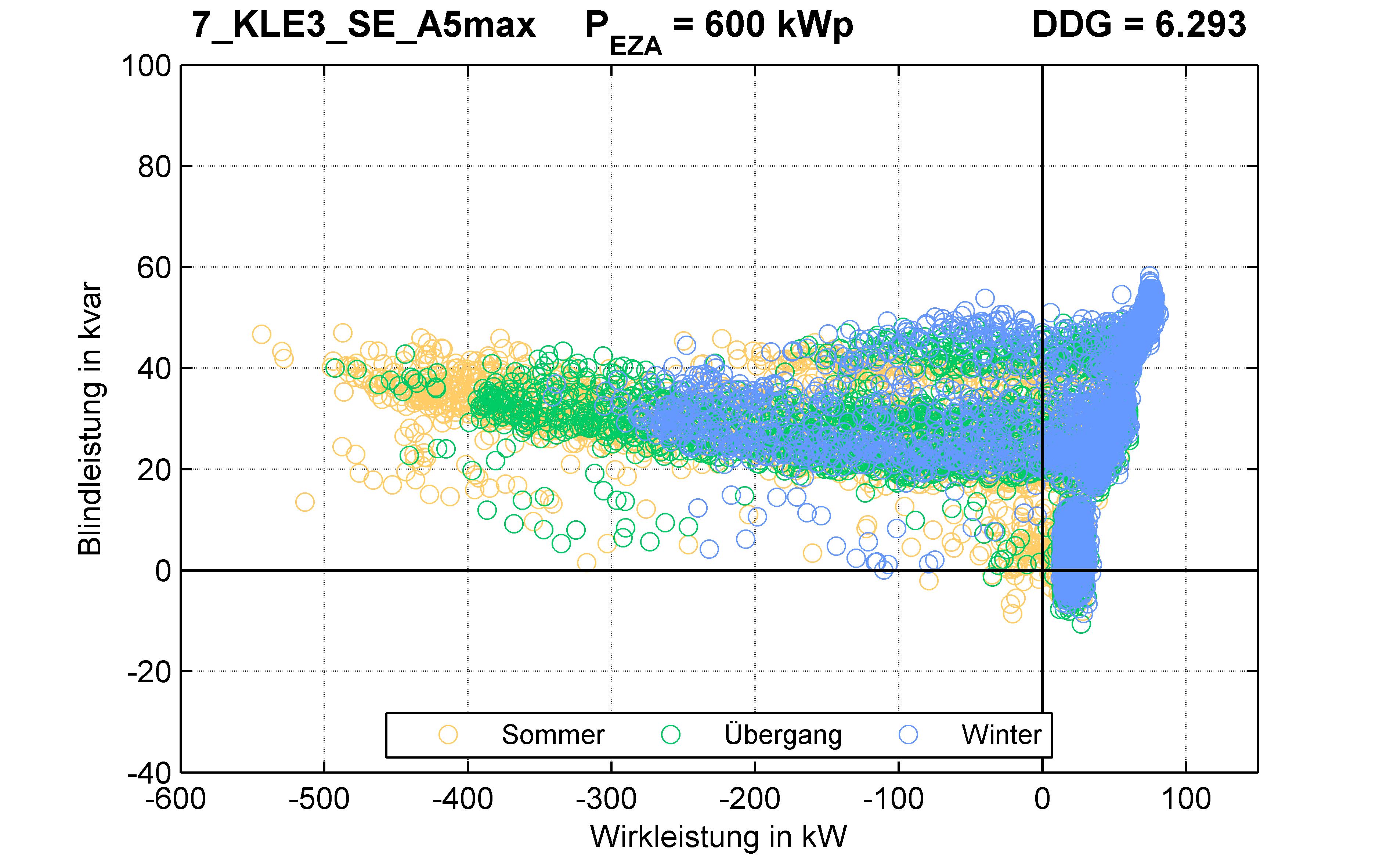 KLE3 | Längsregler (SE) A5max | PQ-Verhalten