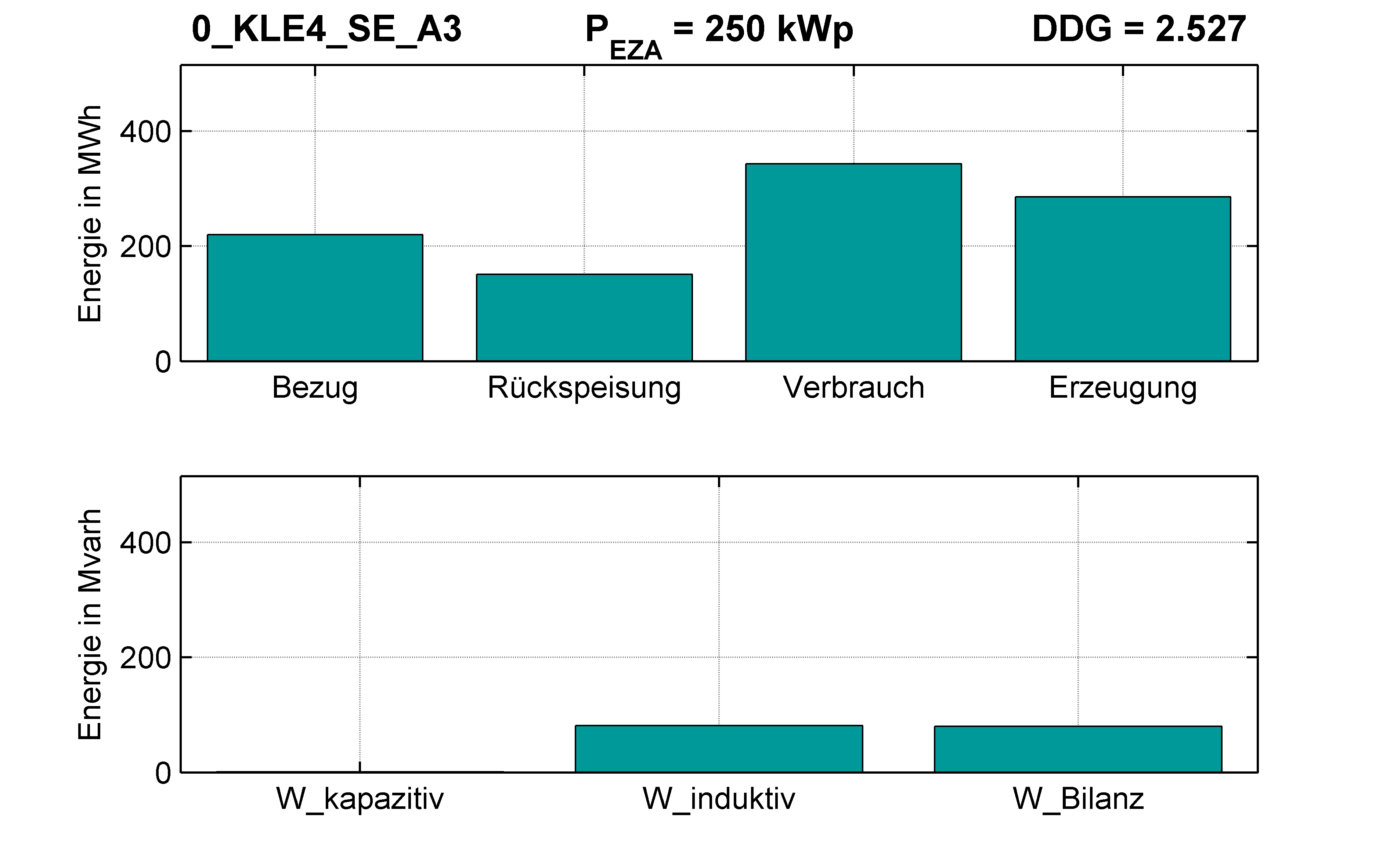 KLE4 | RONT (SE) A3 | PQ-Bilanz