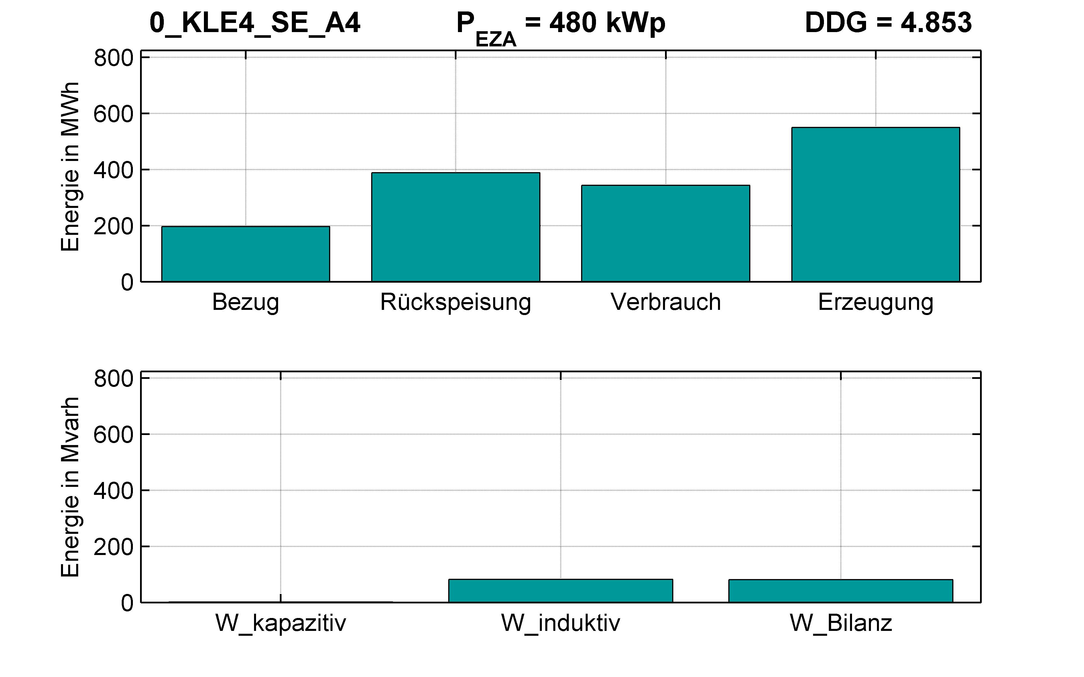 KLE4 | RONT (SE) A4 | PQ-Bilanz
