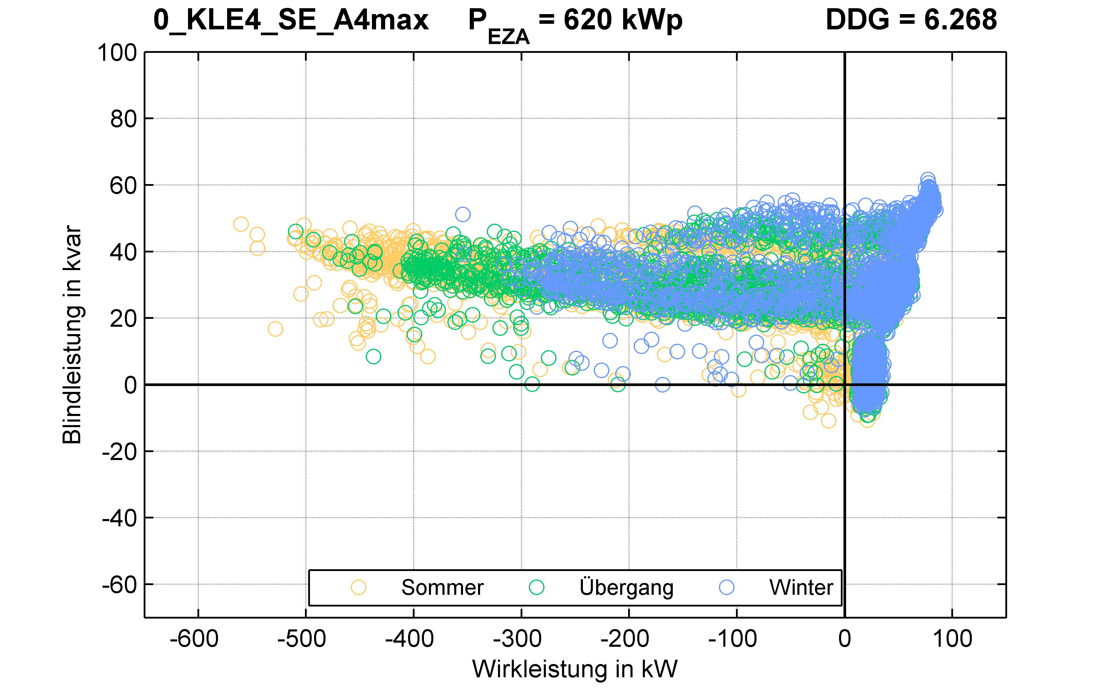 KLE4 | RONT (SE) A4max | PQ-Verhalten
