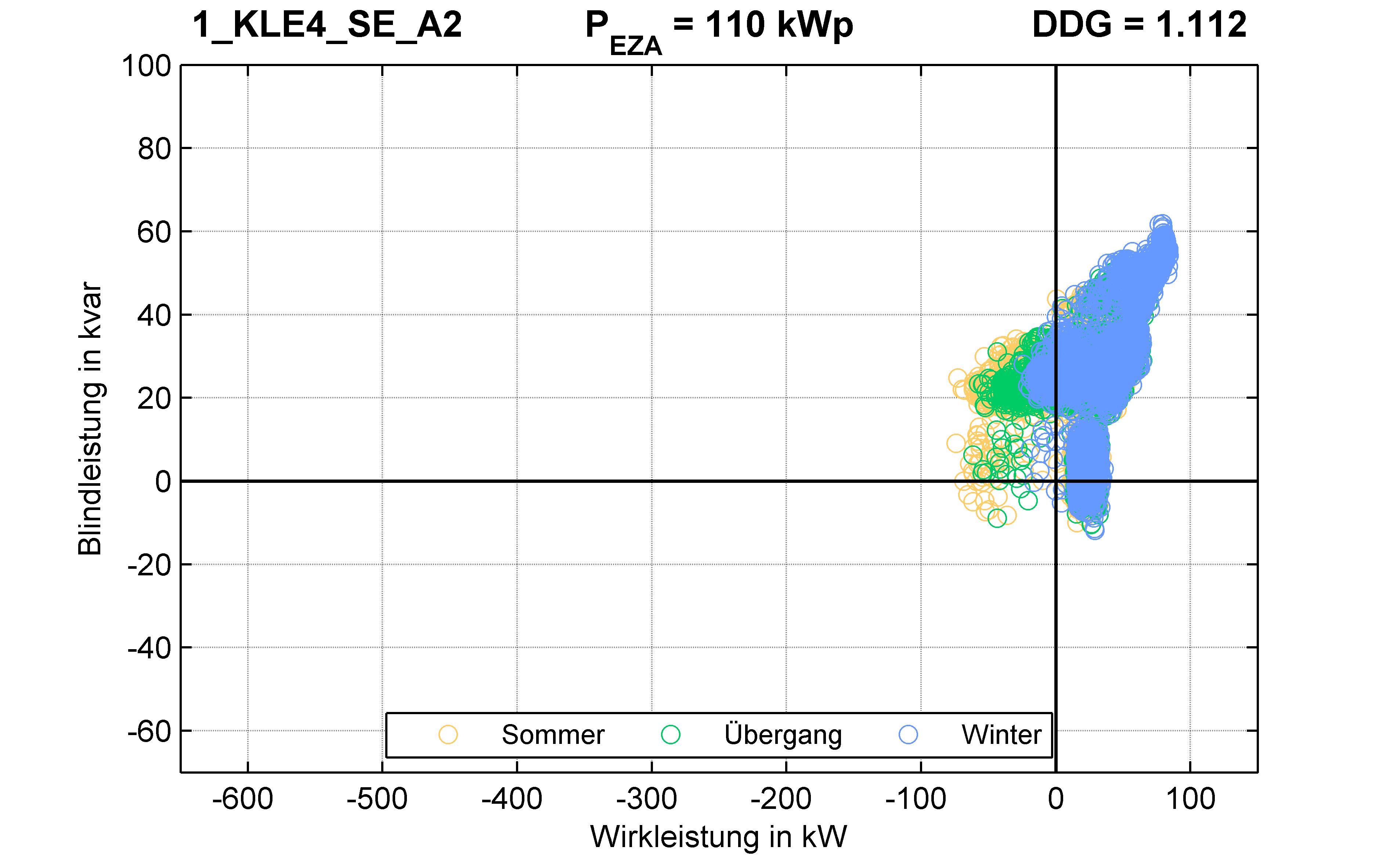 KLE4 | KABEL (SE) A2 | PQ-Verhalten