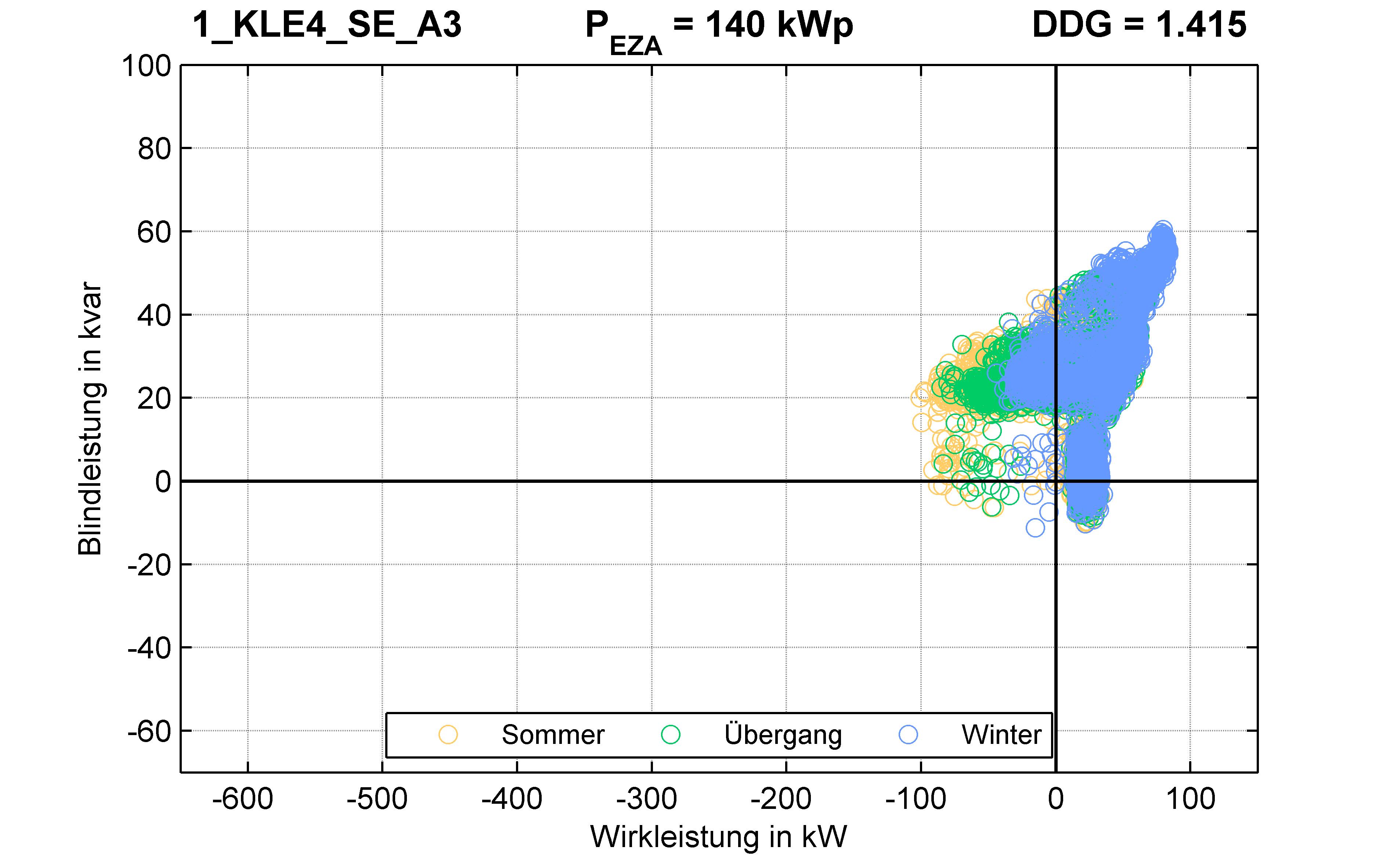 KLE4 | KABEL (SE) A3 | PQ-Verhalten